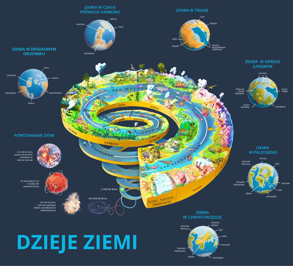 Na ilustracji plansza obrazująca zmiany zachodzące na naszej planecie od czasu jej powstania do dziś. Schemat wformie spirali. Na dole czasy najdawniejsze ponad cztery miliardy lat temu. Na górze spirali czasy około dwunastu tysięcy lat temu. Na spirali przedstawiono najważniejsze gatunki roślin izwierząt, charakterystyczne wdanym okresie oraz formy terenu, które wówczas powstały. Dookoła spiralnego schematu narysowano sześć małych kul ziemskich, na których przedstawiono etapy powstawania dzisiejszych kontynentów.