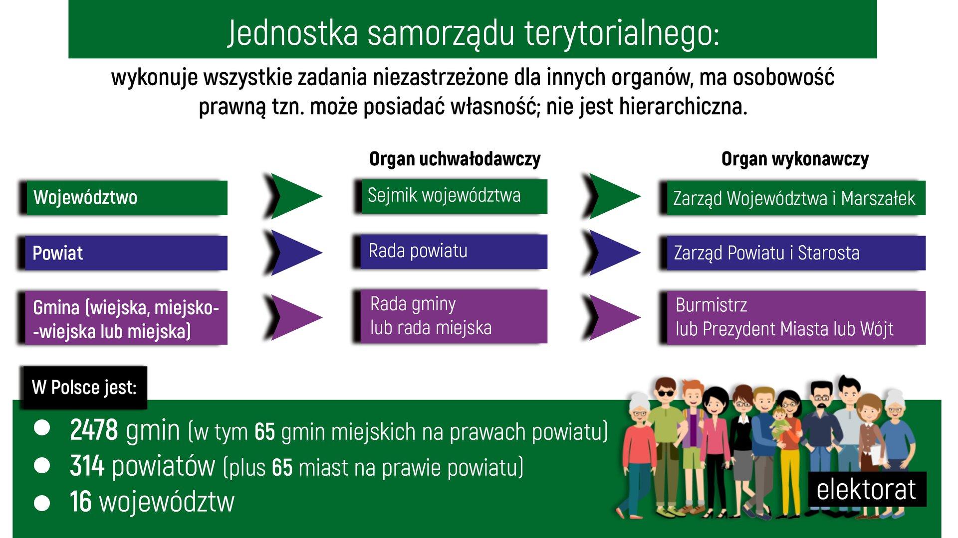 """Ilustracja przedstawia schemat działania jednostki samorządu terytorialnego. Na środku ilustracji na zielonym tle została zapisana białymi literami definicja: """"Jednostka samorządu terytorialnego"""", aponiżej tekst """"wykonuje wszystkie zadania niezastrzeżone dla innych organów, ma osobowość prawną, to znaczy, może posiadać własność; nie jest hierarchiczna"""". Pod definicją na białym tle ułożone są trzy wiersze, każdy zwierszy składa się ztrzech klocków.Nad pierwszym wierszem znajduje się napis """"Organ uchwałodawczy"""". Wiersz pierwszy wpostaci prostokąta na zielonym tle zawiera biały napis """"Województwo"""". Kolejny po prawej zielony prostokąt zawiera napis """"Sejmik województwa"""". Nad ostatnim prostokątem znajduje się napis """"Organ wykonawczy"""". Ostatni zielony prostokąt zawiera napis """"Zarząd Województwa iMarszałek"""". Wdrugim wierszu znajdują się trzy prostokąty wkolorze granatowym. Pierwszy zawiera napis """"Powiat"""", kolejny """"Rada powiatu"""" iostatni """"Zarząd Powiatu iStarosta"""". """"Rada powiatu"""" jest organem uchwałodawczym, a""""Zarząd Powiatu iStarosta"""" jest """"organem wykonawczym"""". Wtrzecim wierszu znajdują się trzy prostokąty wkolorze fioletowym. Pierwszy zawiera napis """"Gmina"""", kolejny """"Rada gminy lub rada miejska"""" iostatni """"Burmistrz lub Prezydent miasta lub Wójt"""". """"Rada gminy lub rada miejska"""" jest organem uchwałodawczym, a""""Burmistrz lub Prezydent miasta lub Wójt"""" jest """"organem wykonawczym"""". Na dole ilustracji na zielonym tle, białymi literami znajduje się informacja:""""W Polsce jest:2478 gmin ( wtym 65 gmin miejskich na prawach powiatu)314 powiatów (plus 65 miast na prawie powiatu)16 województw"""". Po prawej stronie ilustracji wnarożniku na zielonym tle znajduje się grafika przedstawiająca dwanaścioro ludzi wróżnym wieku (kobiety, mężczyźni, jedno dziecko na rękach kobiety) podpisanych elektorat."""