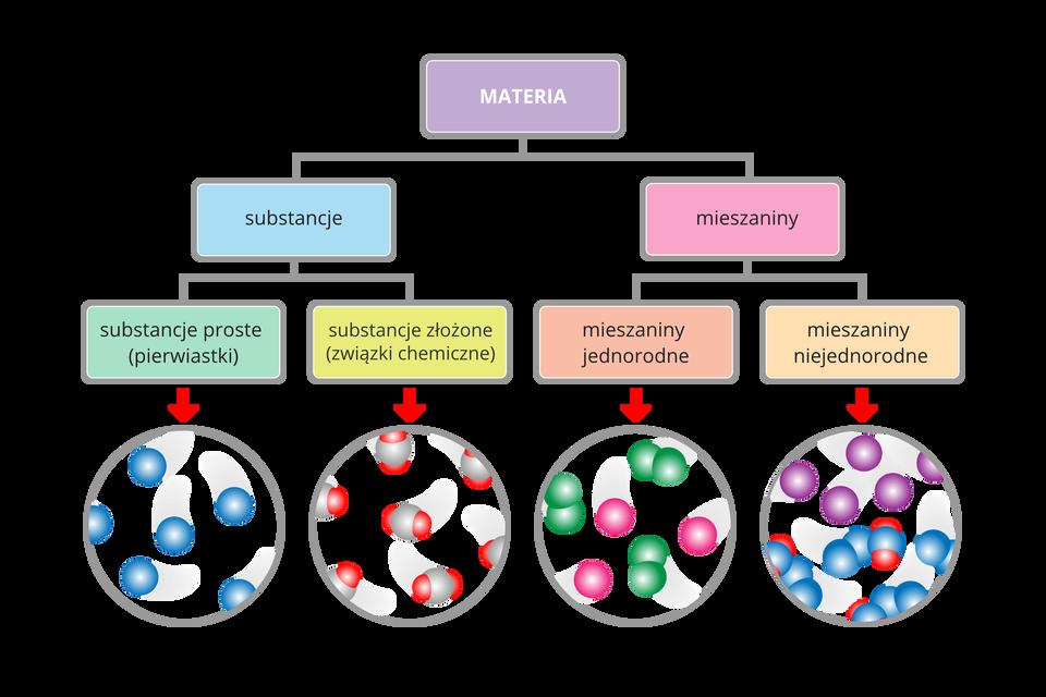 Na ilustracji zaprezentowano diagram przedstawiający podział materii ze względu na jej skład. Materię można podzielić na substancje imieszaniny. Substancje mogą być proste (pierwiastki) lub złożone (związki chemiczne). Mieszaniny mogą być jednorodne lub niejednorodne.