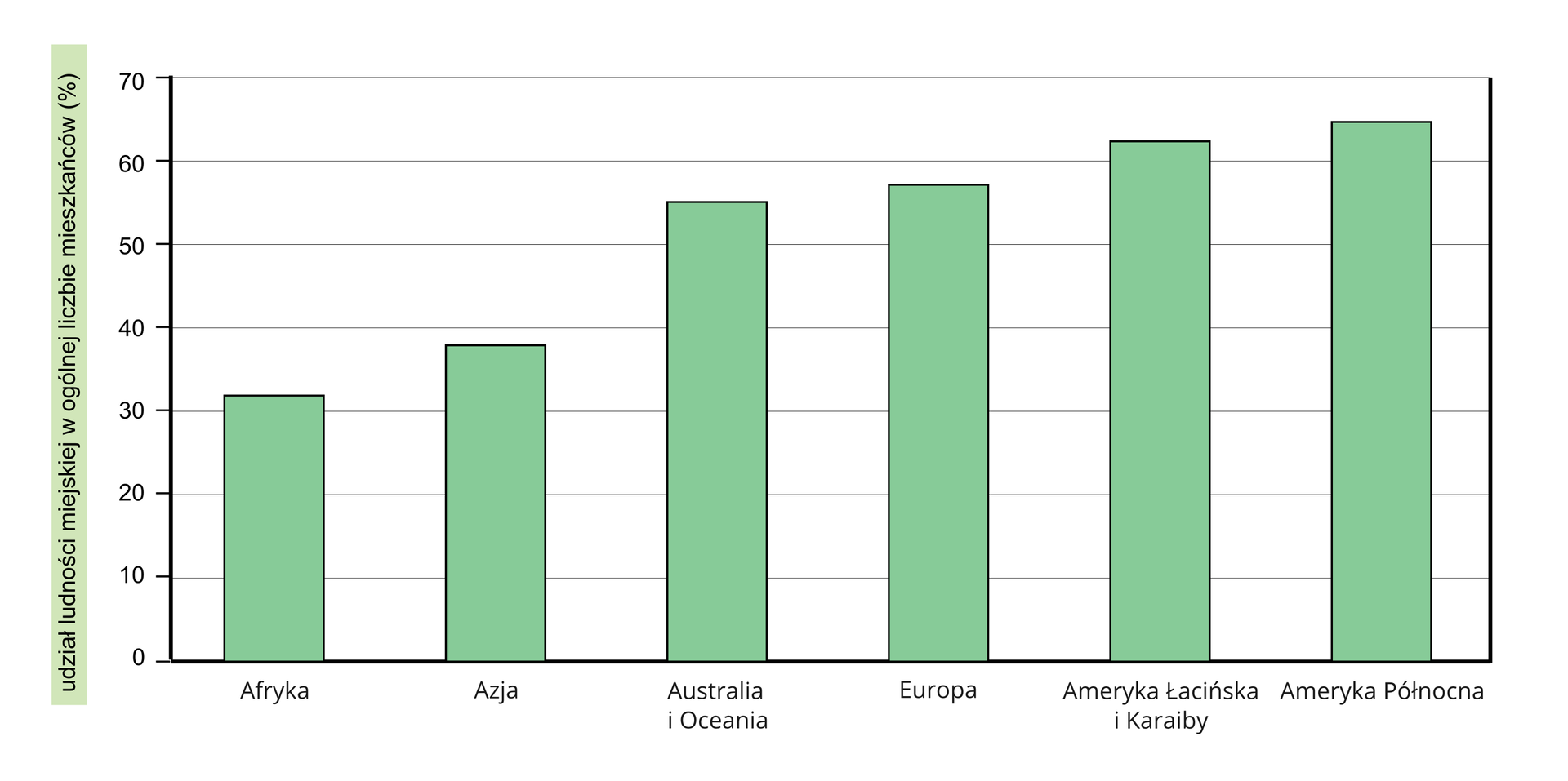 Na ilustracji wykres słupkowy. Zlewej strony na osi pionowej podziałka od zera do siedemdziesięciu iopis udział ludności miejskiej wogólnej liczbie ludności mieszkańców wprocentach. Na osi poziomej podpisano kontynenty. Zielone słupki ustawione od najmniejszego do największego. Wartość najniższa – Afryka, trzydzieści dwa procent. Wartość najwyższa – Ameryka Północna, sześćdziesiąt pięć procent.