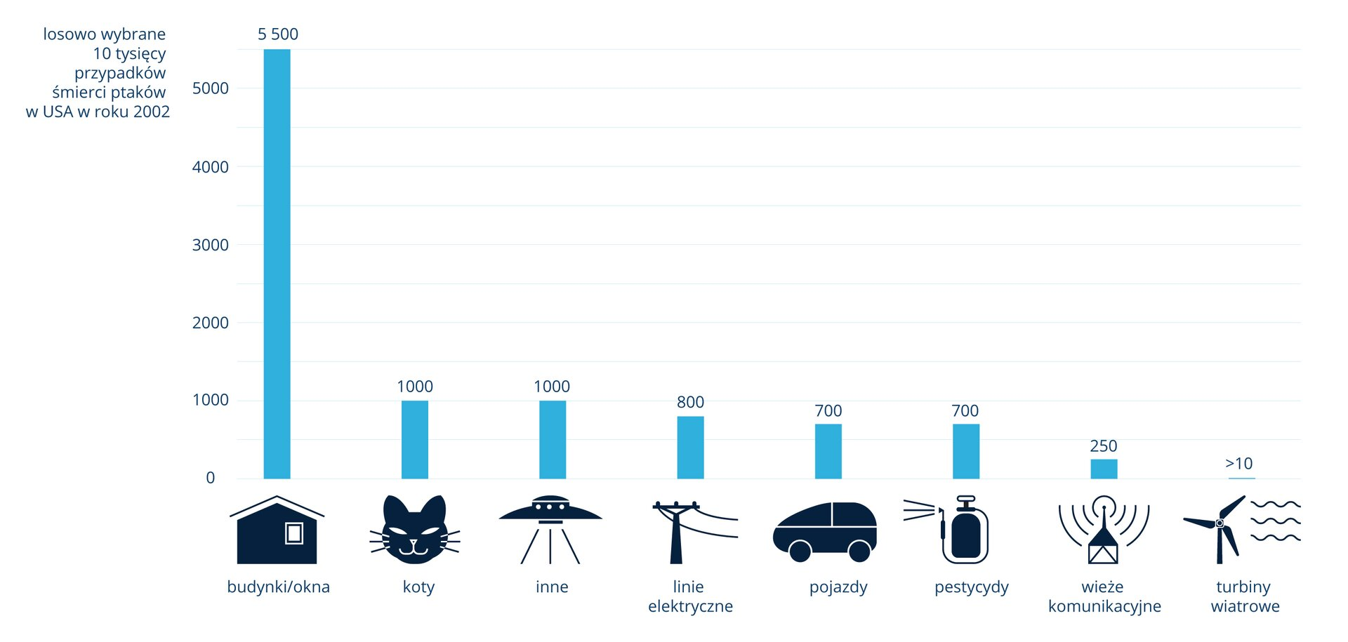 Diagram słupkowy przedstawia antropogeniczne przyczyny śmiertelności ptaków wUSA w2002 roku. Losowo wybrano 10 tysięcy przypadków śmierci ptaków iwpostaci błękitnych słupków przedstawiono ilość śmierci wzależności od przyczyny. Na dole znajdują się czarne sylwetki, symbolizujące przyczynę śmierci ptaków.