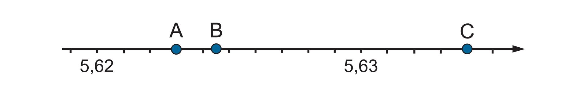 Rysunek osi liczbowej zzaznaczonymi punktami A, B, Coraz 5,62 i5,63. Pomiędzy liczbami dziesięć równych części. Szukany punkt Awyznacza trzy części za punktem 5,62. Szukany punkt Bwpołowie czwartej ipiątej części za punktem 5,62. Szukany punkt Cwyznacza cztery części za punktem 5,63.