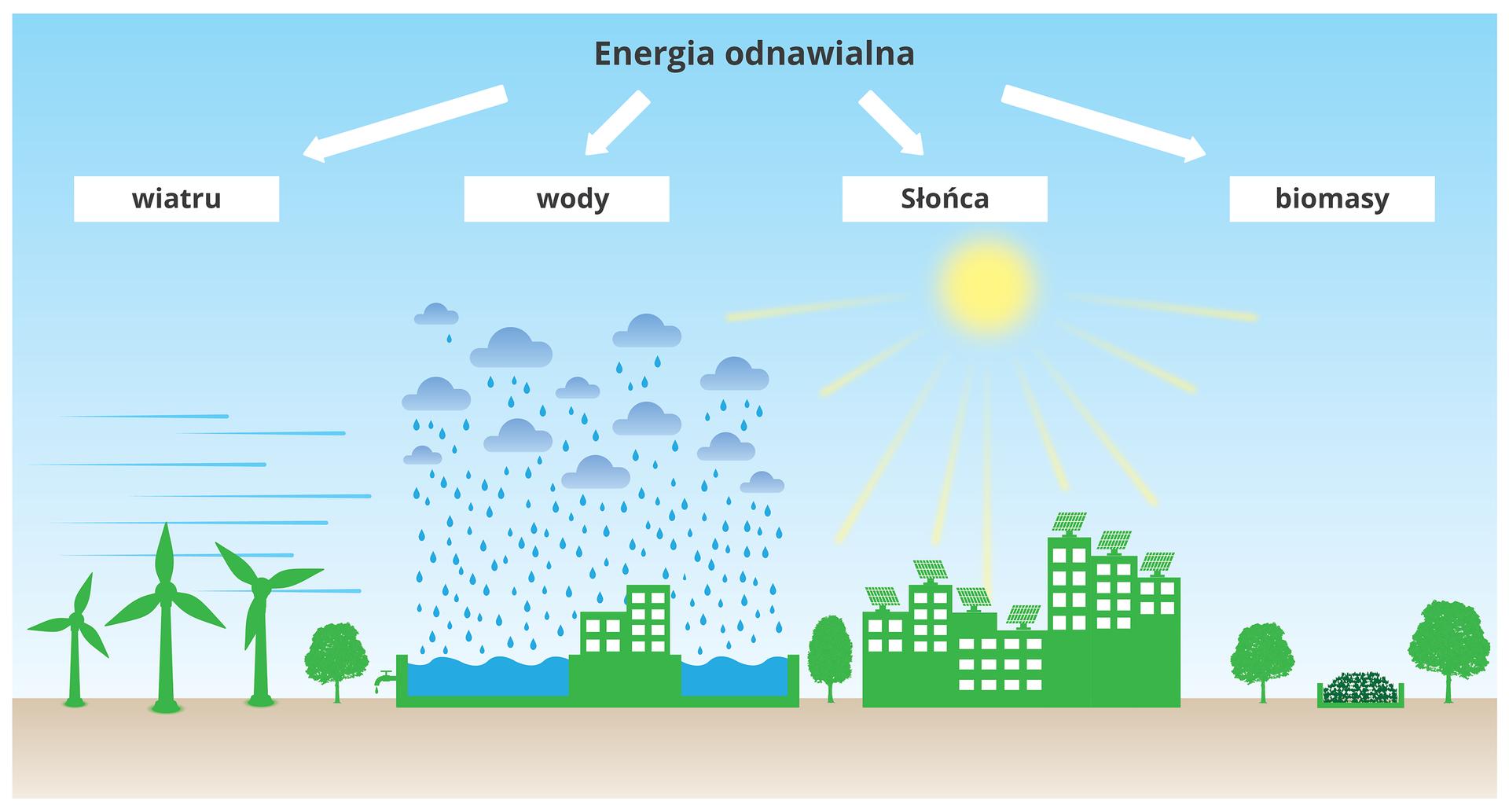 Ilustracja przedstawia rodzajie energii odnawialnej:energie wody, wiatru, słońca, biomasy iilustrujące je obrazki.