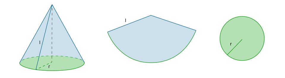 Rysunek stożka zzaznaczonym promieniem ritworzącą stożka loraz koła będącego podstawą stożka iwycinka koła, będącego powierzchnią boczną.