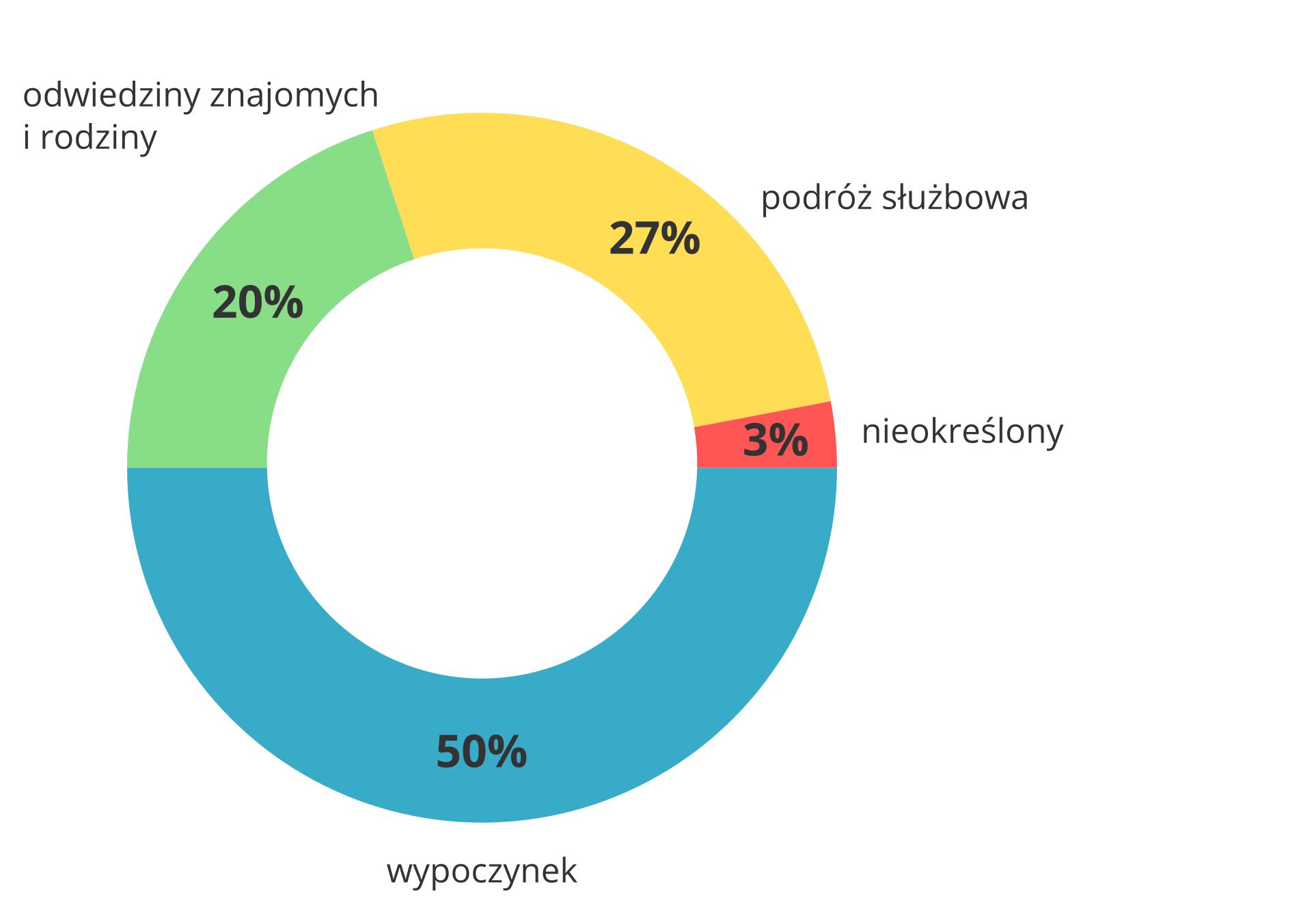 Na ilustracji wykres kołowy. Czterema kolorami zaznaczono różne powody podróży. Wypoczynek – pięćdziesiąt dwa procent, odwiedziny znajomych irodziny – dwadzieścia procent, cele służbowe – dwadzieścia siedem procent, inne – trzy procent.