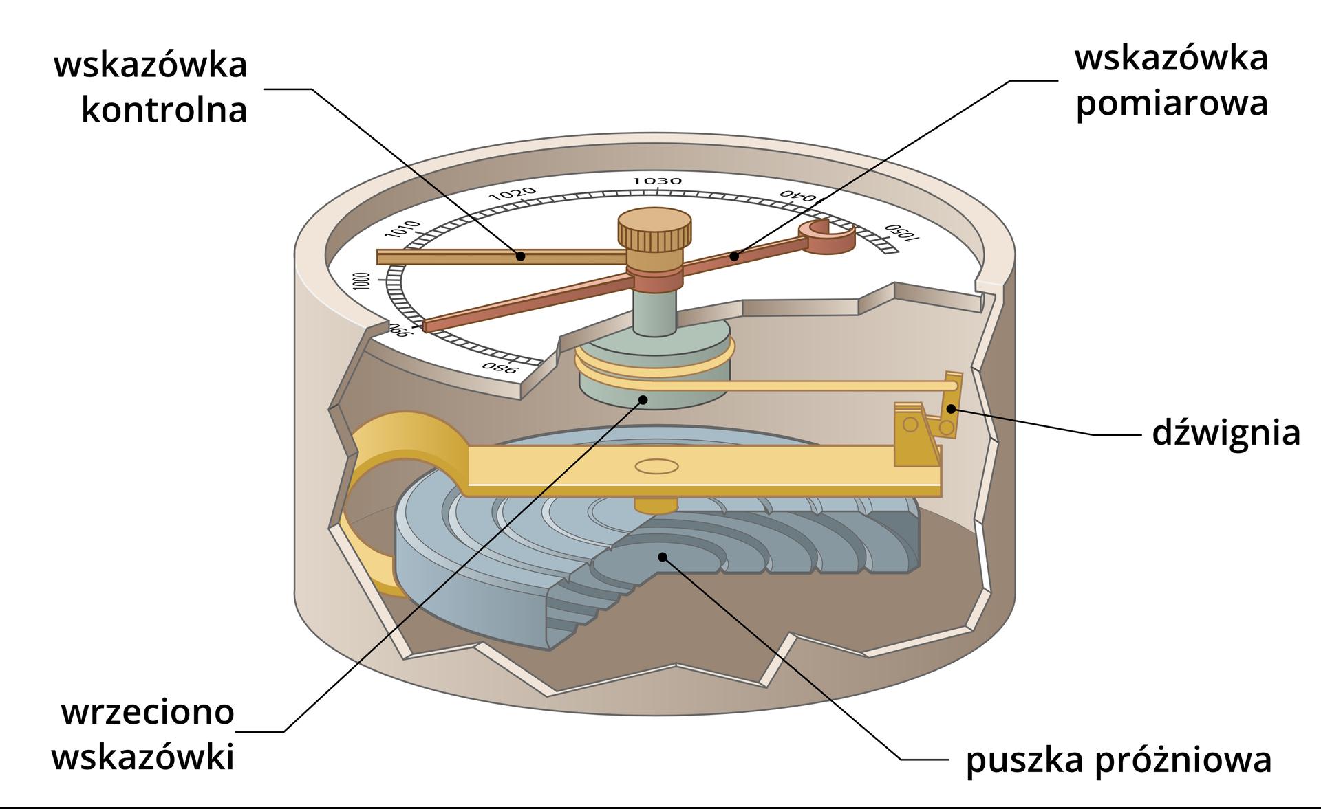 Ilustracja przedstawia barometr, który jest urządzeniem służącym do pomiaru ciśnienia atmosferycznego. Główną częścią barometru jest metalowa puszka próżniowa, szczelnie zamknięta. Górna część puszki to płaska tarcza, na której znajduje się podziałka pomiarowa. Dokładnie wśrodku tarczy, zamocowane są dwie wskazówki, górna wskazówka to wskazówka kontrolna adolna to wskazówka pomiarowa. Wskazówki poruszają się na małym słupku, który jest częścią wrzeciona ukrytego pod tarczą. Wokół wrzeciona wkształcie walca owinięta jest końcówka dźwigni.