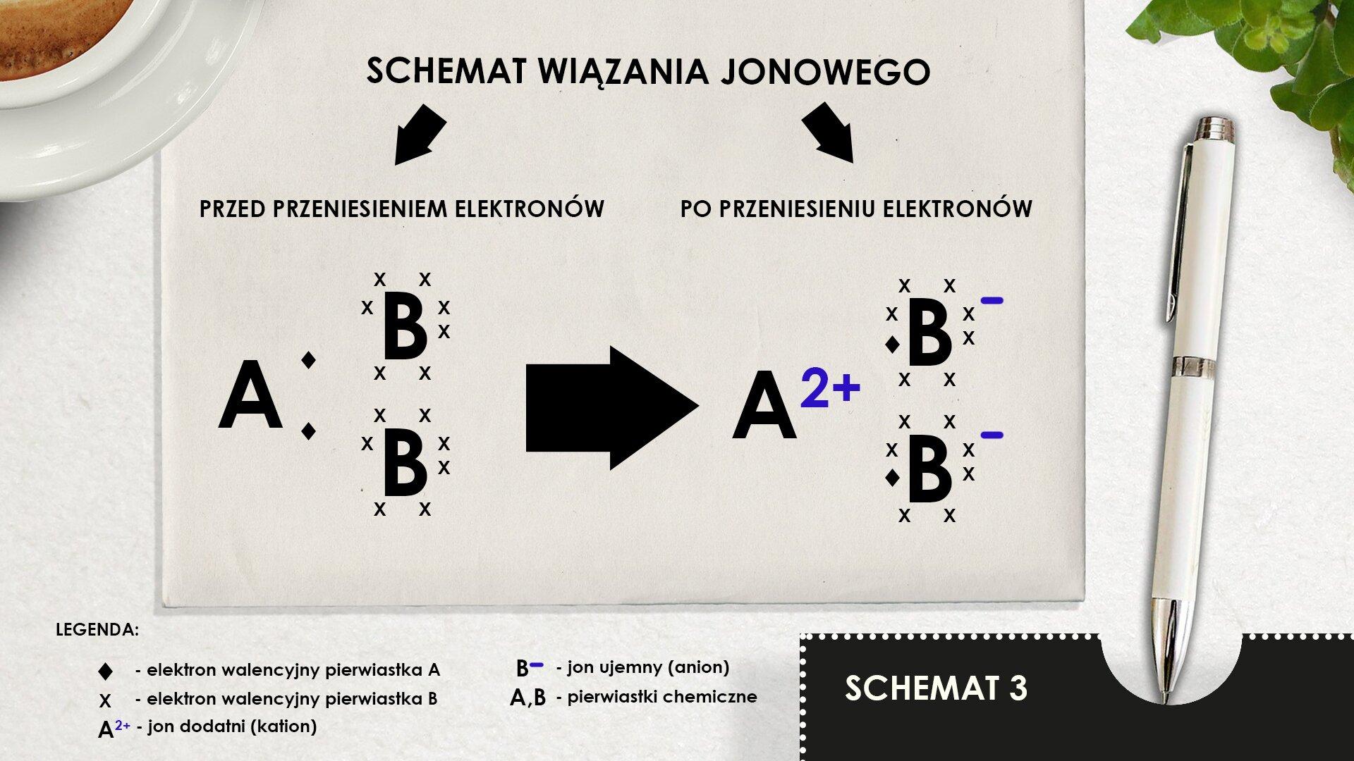 """Ilustracja pokazuje schemat tworzenia się wiązania jonowego cząsteczki związku typu AB2. Lewa część rysunku pokazuje sytuację przed oddaniem elektronów. Pokazane są atom pierwiastka Aidwa atomy pierwiastka Bzzaznaczonymi elektronami walencyjnymi. Prawa część rysunku pokazuje sytuację po wymianie elektronów iutworzone: kation A2+ idwa aniony B-. Cały schemat narysowany jest na jasnoszarej kartce leżącej na białej powierzchni. Lewy górny róg kartki przykryty jest spodkiem filiżanki zkawą, której fragment jest widoczny wgórnym prawym rogu rysunku. Po prawej stronie kartki leży długopis. Na kartce pokazany jest schemat tworzenia się wiązania jonowego. Wgórnej części kartki, na środku widnieje tytuł wykonany dużymi literami: """"SCHEMAT WIĄZANIA JONOWEGO"""". Od napisu odchodzą dwie strzałki. Jedna wlewo wdół wskazuje na napis """"PRZED ODDANIEM ELEKTRONÓW"""", druga strzałka odchodzi wprawo wdół iwskazuje na napis: """"PO ODDANIU ELEKTRONÓW"""". Poniżej narysowany jest rysunek pokazujący schemat tworzenia wiązania jonowego. Wczęści lewej rysunku gdzie pokazana jest sytuacja przed oddaniem elektronów, narysowana jest duża litera """"A"""" symbolizująca pierwiastek A. Po jego prawej stronie za pomocą dwóch małych czarnych znaków wkształcie rombu pokazane są dwa elektrony walencyjne. Obok po prawej stronie umieszczono wpionie , jedna nad drugą dwie duże litery """"B"""" symbolizujące drugi pierwiastek, każda otoczona siedmioma małymi znakami """"x"""" symbolizującymi siedem elektronów walencyjnych. Od tego rysunku odchodzi duża czarna strzałka skierowana poziomo wprawo. Wskazuje ona rysunek ilustrujący sytuację po oddaniu elektronów. Duża litera """"A"""" ze znakiem 2+ symbolizuje jon dodatni (kation) oładunku +2. Dwa małe czarne romby, elektrony walencyjne pierwiastka """"A"""" przesunięte są wprawo, wkierunku pierwiastka """"B"""". Strzałki odchodzące wkierunku """"B"""" pokazują przyciąganie elektronów. Przy każdej literze """"B"""" umieszczono znak """"-"""" wskazujący na utworzenie dwóch jonów ujemnych (anionów). Poniżej schematu umieszcz"""