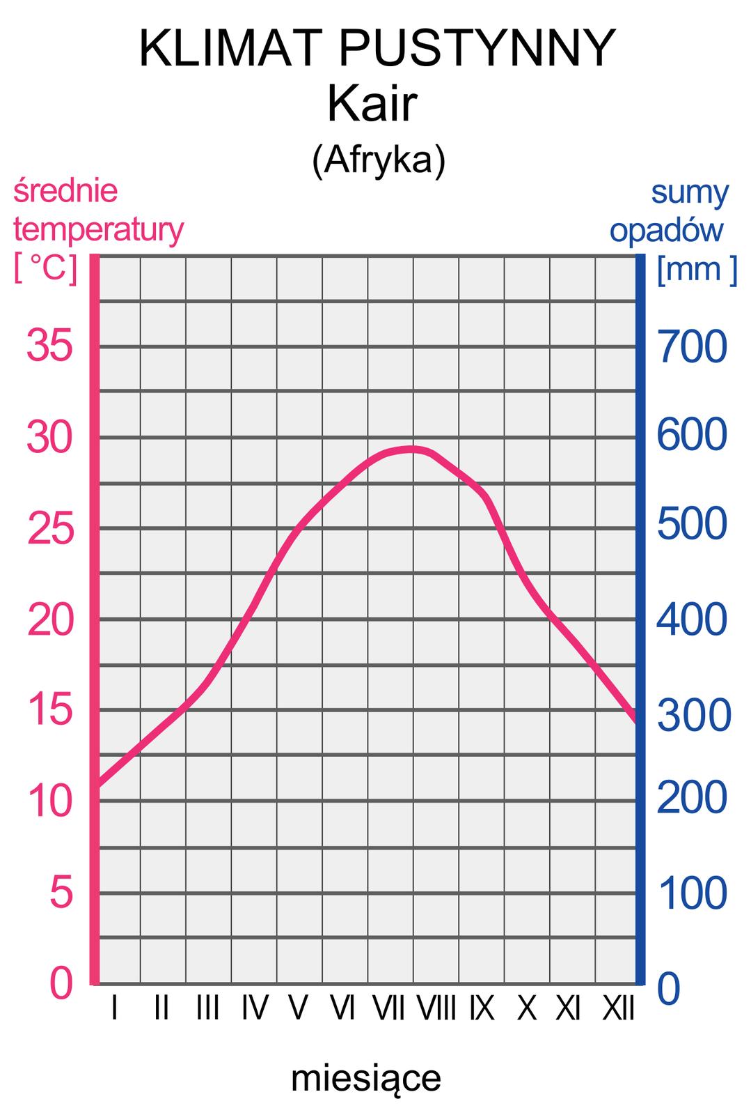 Ilustracja prezentuje wykres – klimatogram klimatu pustynnego zKairu wAfryce. Na lewej osi wykresu wyskalowano średnie temperatury wstopniach Celsjusza; na prawej osi wykresu wyskalowano sumy opadów wmm. Na osi poziomej zaznaczono cyframi rzymskimi kolejne miesiące. Czerwona linia na wykresie, to średnie temperatury wposzczególnych miesiącach. Tutaj linia wznosi się od 10 stopni wstyczniu do 30 stopni wlipcu iponownie opada do 10 stopni wgrudniu. Opadów brak.