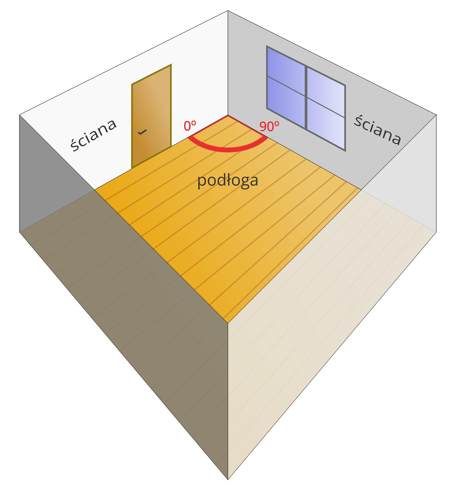 Ilustracja przedstawia pokój widziany zgóry. Przodem do obserwatora widoczne są dwie ściany, które stykają się ze sobą. Wmiejscu tego zetknięcia tworzą kąt prosty wynoszący dziewięćdziesiąt stopni. Obszar między ścianami to kąt dwuścienny.