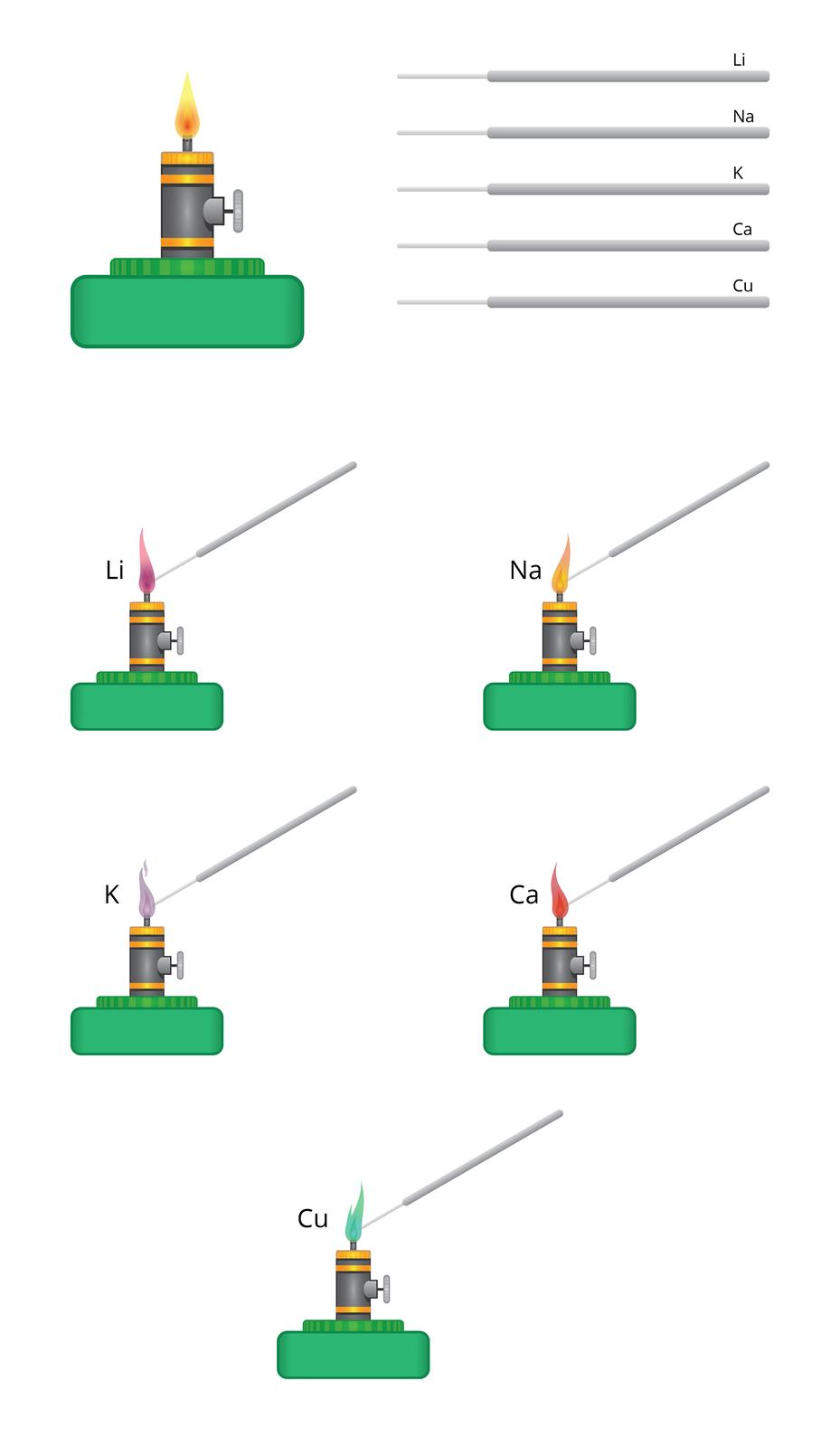 Aplikacja służy do symulowania efektu, jaki niektóre metale wywołują na płomień. Zlewej strony okna znajduje się rysunek zapalonego palnika spirytusowego, zprawej natomiast patyczki zcienkimi końcami opisane symbolami metali: Li, Na, K, Ca iCu. Przeciągnięcie patyczka wobszar płomienia powoduje na rysunku zmianę jego koloru na taki, jaki przybrałby ogień podczas prawdziwej próby płomieniowej: Lit zabarwia na wiśniowo, sód na żółto-pomarańczowo, potas na różowo-fioletowo, wapń na czerwono, amiedź na zielono.