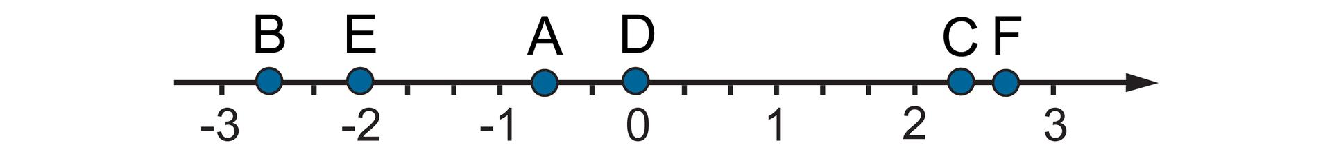 Rysunek osi liczbowej zzaznaczonymi punktami od -3 do 3. Na osi zaznaczone punkty A, B, C, D, E, Fowspółrzędnych: A= minus dwie trzecie, B= minus dwa idwie trzecie, C= dwa ijedna trzecia, D=0, E=-2, F= dwa idwie trzecie.