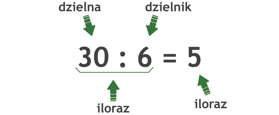 Działanie: 30 dzielone przez 6 =5. Pierwsza liczba wdzieleniu to dzielna, druga liczba to dzielnik. Wynik dzielenia to iloraz.