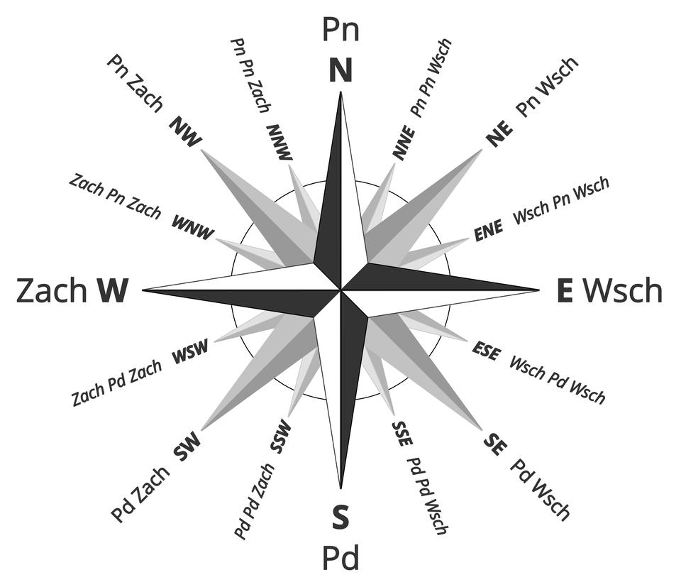 Ilustracja przedstawia różę wiatrów. Na okrągłej tarczy są narysowane igły wskazujące ostrymi końcami kierunki świata. Układ igieł ma kształt gwiazdy. Gwiazda ma 18 ramion. Skróty kierunków głównych są odpowiednio uwidocznione. Na górze litera N, wskazująca północ, naprzeciw litery N, na dole, znajduje się litera S, wskazująca południe. Po lewej stronie litera W, wskazująca zachód oraz litera E, po prawej stronie, naprzeciw W, wskazuje wschód. Odpowiednio pomiędzy literami N, S, W, E, które wskazują główne kierunki świata, znajdują się skróty kierunków pośrednich pierwszego stopnia. Pomiędzy literą NiE, dokładnie wpołowie znajduje się skrót NE, wskazujący północny wschód. Odpowiednio pomiędzy literą EiS, dokładnie wpołowie znajduje się skrót SE, wskazujący południowy wschód. Skróty NE oraz SE znajdują się po prawej stronie tarczy. Po lewej stronie tarczy, pomiędzy literami WiS, znajduje się skrót SW, wskazujący południowy zachód. Pomiędzy literami NiW, znajduje się skrót NW, wskazujący kierunek północny zachód. Pomiędzy każdym kierunkiem głównym ikierunkiem pośrednim pierwszego stopnia dokładnie wpołowie znajduje się mniejsze ramię gwiazdy, które wskazuje kierunek pośredni drugiego stopnia.
