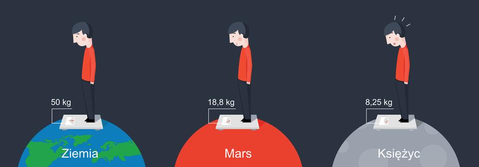 """Schemat przedstawia chłopca, który stoi na wadze, wtrzech sytuacjach. Tło ciemnoszare. Chłopiec zwrócony jest wprawą stronę. Ubrany jest wczarne spodnie iczerwoną bluzkę zdługim rękawem. Włosy ciemne, prawie czarne. Chłopiec stoi na wadze. Wkażdej zsytuacji chłopiec stoi na półkuli, która symbolizuje planetę lub księżyc. Wpierwszej sytuacji chłopiec stoi na półkuli, która symbolizuje Ziemię. Półkula ma kolor niebiesko-zielony. Niebieskim kolorem zaznaczono morza ioceany. Zielonym oznaczono lądy. Wskaźnik na wadze wskazuje """"50 kilogramów"""". Wdrugiej sytuacji chłopiec stoi na półkuli, która symbolizuję planetę Mars. Półkula jest czerwona. Wskaźnik na wadze wskazuje """"18,8 kilograma"""". Wtrzeciej sytuacji chłopiec stoi na półkuli symbolizującej Księżyc. Półkula jest niejednolicie szara. Wskaźnik na wadze wskazuje """"8,25 kilograma"""". Chłopiec ma otwarte usta. Wygląda na zdziwionego."""