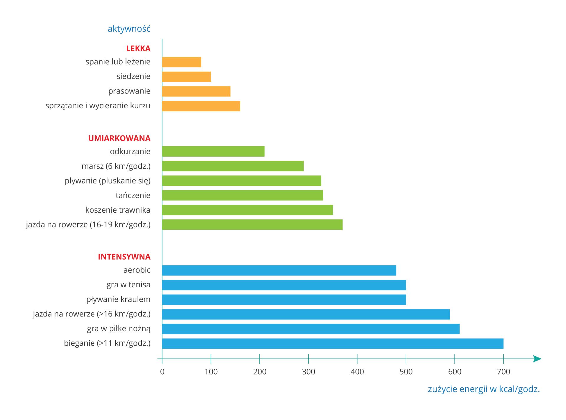 Ilustracja przedstawia wykres obrazujący zużycie energii podczas uprawiania różnych rodzajów aktywności fizycznej. Oś pozioma przedstawia zużycie energii wkilokaloriach na godzinę: od zera do siedmiuset. Na osi pionowej wymieniono różne rodzaje aktywności wpodziale na lekką, umiarkowaną iintensywną. Zwykresu wynika, że największe zużycie energii, to jest siedemset kilokalorii na godzinę, wiąże się zbieganiem zprędkością powyżej 11 kilometrów na godzinę. Najmniej energii, około stu kilokalorii na godzinę, zużywamy śpiąc lub leżąc.