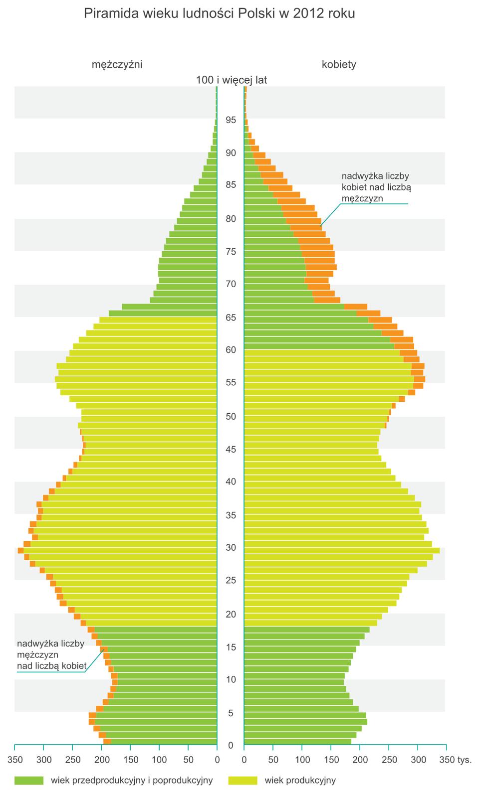 Na ilustracji piramida wieku ipłci dla Polski w2013 r. Zlewej strony mężczyźni, zprawej strony kobiety. Zbliżony przebieg wykresów dla obu płci, nadwyżka liczby mężczyzn nad liczbą kobiet wprzedziale 0-50 lat, nadwyżka liczby kobiet nad liczbą mężczyzn powyżej 50 lat. Wąska podstawa piramidy, dalej wykres szerszy, zwęża się około dziesiątego roku życia, potem nieco szerszy, zwęża się powtórnie około czterdziestego piątego roku życia, potem szerszy iokoło siedemdziesiątego roku życia znowu zwęża się.