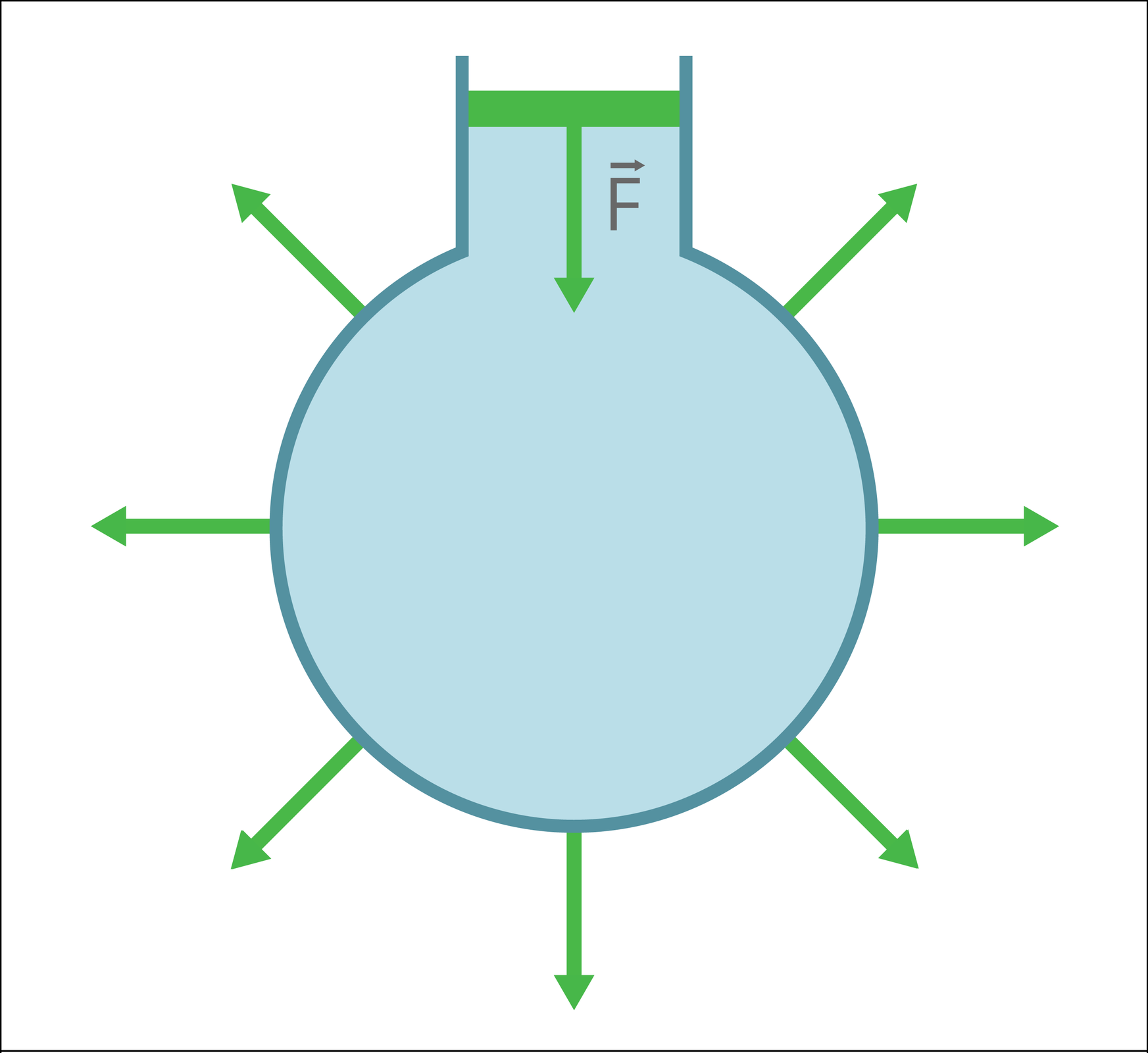 """Ilustracja przedstawia zbiornik zcieczą. Tło białe. Zbiornik wkształcie kuli. Wypełnienie jasnobłękitne. Od góry otwór wlotowy do zbiornika. Wlot zbiornika """"zamknięty"""" zieloną linią. Od zielonej linii, pionowo wdół zwrócona strzałka. Strzałka oznaczona symbolem siły F. Po zewnętrznej stronie zbiornika, od ścian, odchodzi siedem zielonych strzałek. Strzałki znajdują się wrównych odstępach od siebie. Wszystkie mają taką samą długość."""