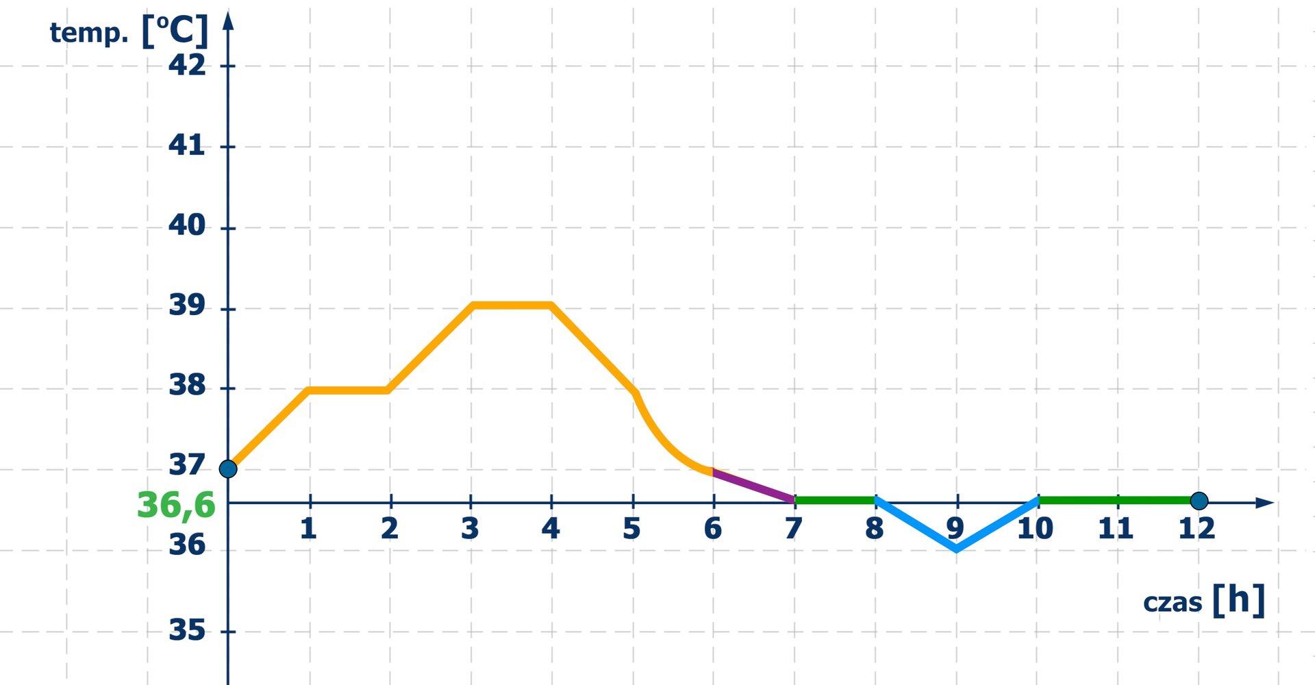 Wykres pokazuje, że temperatura ciała pacjenta zmieniała się od 37 stopni Celsjusza na początku pomiaru poprzez maksymalną temperaturę 39 stopni Celsjusza iminimalną 36 stopni Celsjusza, aby na koniec pomiaru osiągnąć 36 isześć dziesiątych stopni Celsjusza.