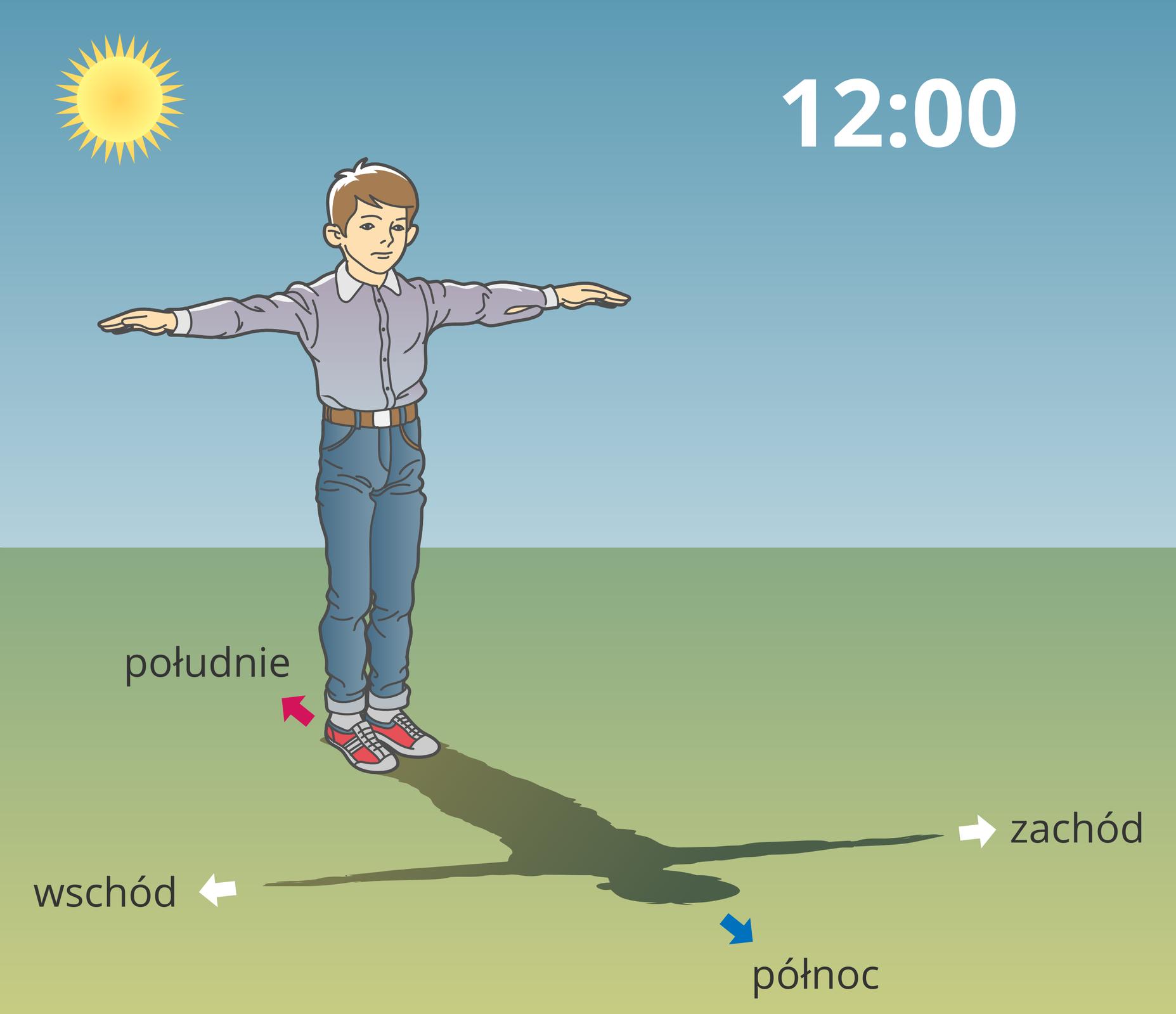 Gdy kompas nie działa - Epodreczniki.pl