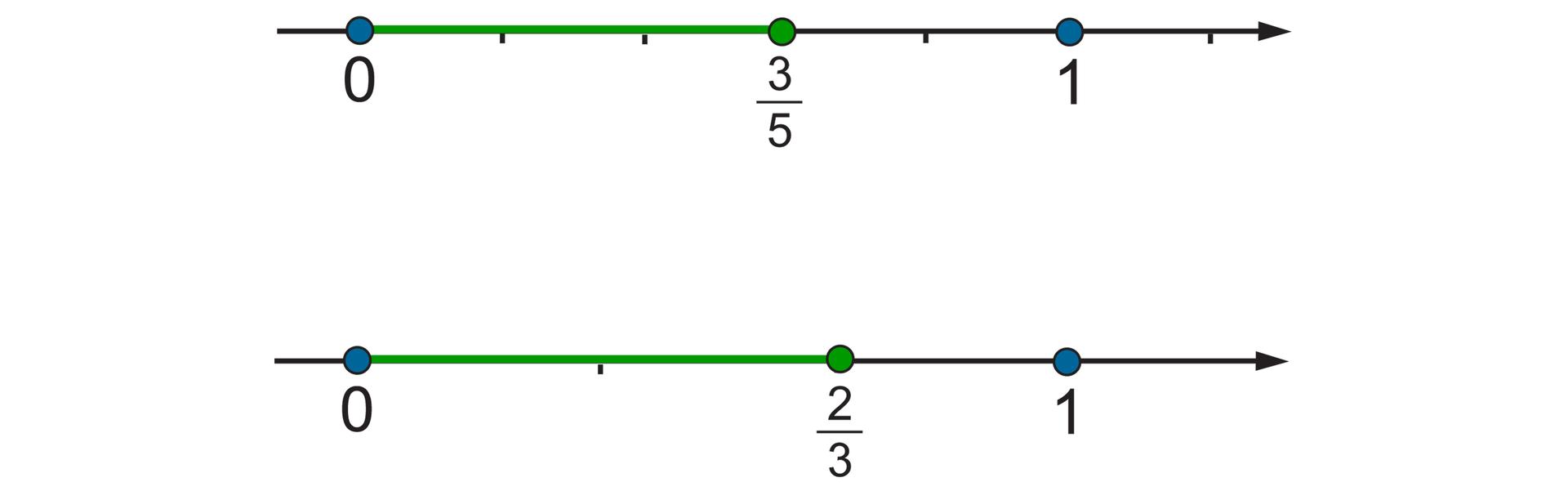 Rysunek dwóch osi liczbowych zzaznaczonymi punktami 0 i1. Na pierwszej osi odcinek jednostkowy podzielony na 5 równych części. Zaznaczony punkt trzy piąte. Na drugiej osi odcinek jednostkowy podzielony na 3 równe części. Zaznaczony punkt dwie trzecie.