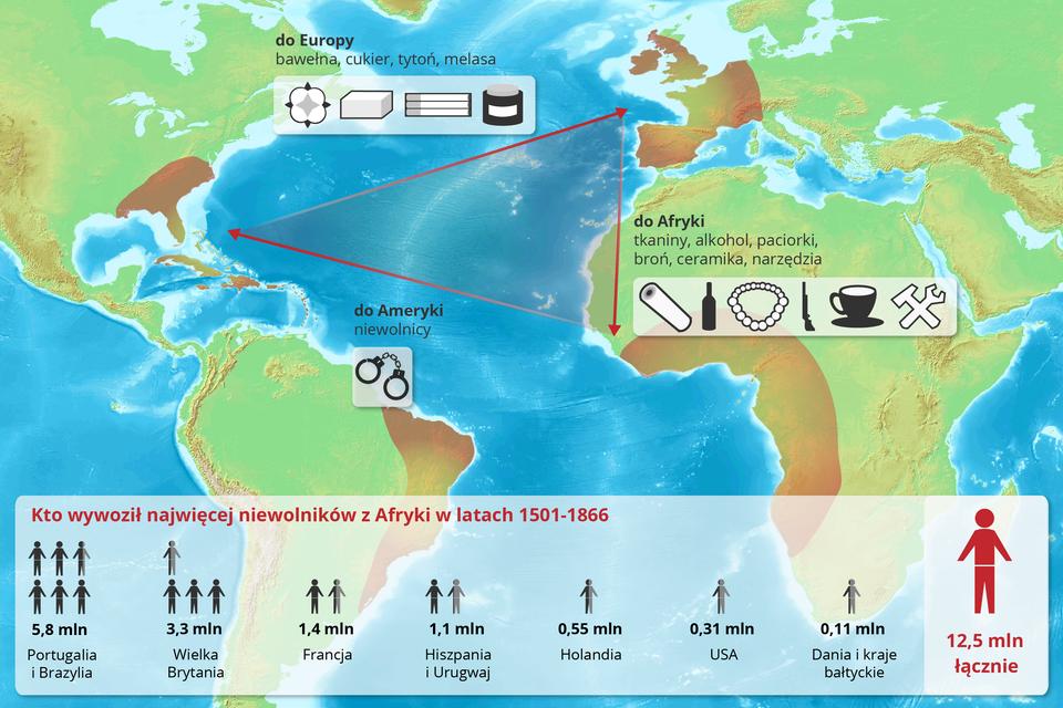 Schemat przedstawiający zasady handlu trójkątnego, obejmującego trzy kontynenty: Afrykę, Amerykę Północną iEuropę. ZAfryki do Ameryki przewożono niewolników. ZAmeryki do Europy bawełnę, cukier, tytoń imelasę. ZEuropy do Afryki tkaniny, akohol, paciorki, broń, ceramikę inarzędzia. Na grafice jest również zaznaczone które Państwa wywoziły najwięcej niewolników zAfryki wlatach 1501 - 1866