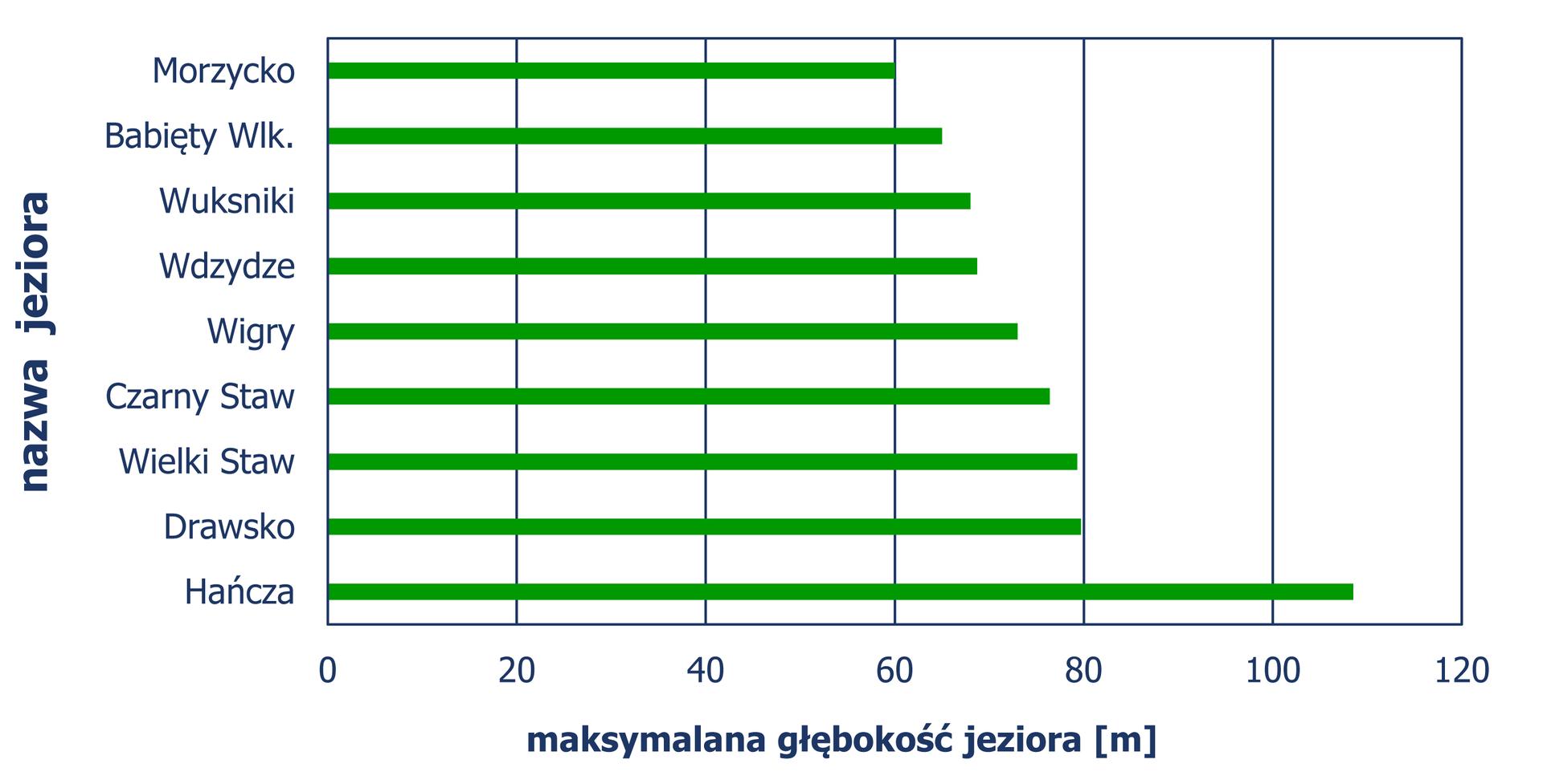 Diagram słupkowy pionowy, zktórego odczytujemy maksymalną głębokość (w metrach) najgłębszych jezior wPolsce. Jezioro Morzycko – głębokość 60 metrów . Jeziora: Babięty Wielkie, Wuksniki iWdzydze – głębokość większa niż 60 metrów, ale mniejsza niż 70 metrów . Jeziora: Wigry, Czarny Staw, Wielki Staw iDrawsko – głębokość większa niż 70 metrów, ale mniejsza niż 80 metrów. Jezioro Hańcza głębokość około 110 metrów.