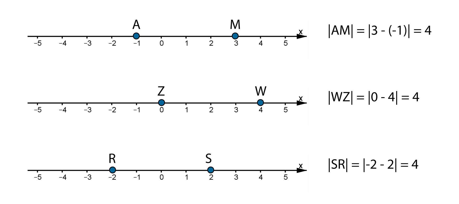 Rysunki trzech osi liczbowych zzaznaczonymi liczbami całkowitymi od -2 do 4. Odcinek jednostkowy równy jest 1. Na pierwszej osi zaznaczone punkty owspółrzędnych A=(-1) iM=(3). Zapis: wartość bezwzględna AM = wartość bezwzględna [3 -( -1)] =4. Na drugiej osi zaznaczone punkty owspółrzędnych Z=(0) iW=(4). Zapis: wartość bezwzględna WZ = wartość bezwzględna (0 -4) =4. Na trzeciej osi zaznaczone punkty owspółrzędnych R=(-2), S=(2). Zapis: wartość bezwzględna SR = wartość bezwzględna (-2 -2) =4.