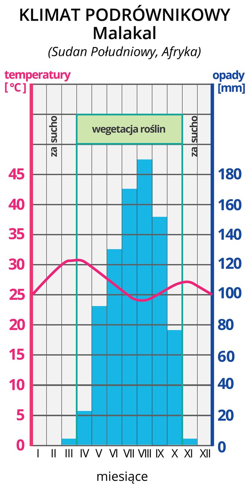 Ilustracja przedstawia klimatogram miasta Malakal wSudanie południowym. Ma postać diagramu słupkowego, wktórym każdy słupek wskazuje wysokość opadów wkolejnych miesiącach roku, począwszy od stycznia. Najwyższe opady (170 do 180 mm) występują wlipcu isierpniu. Zlewej na skali przedstawiono temperaturę wyrażoną wstopniach Celsjusza. Na wykresie znajduje się pozioma kreskowana linia wskazująca średnią roczną temperaturę. Czerwona linia wskazuje przebieg zmian temperatur powietrza wciągu roku. Waha się ona od 25 wstyczniu przez 30 do 23 stopni wgrudniu, średnio 26°C. Zprawej skala wskazuje wielkość opadów wmilimetrach.