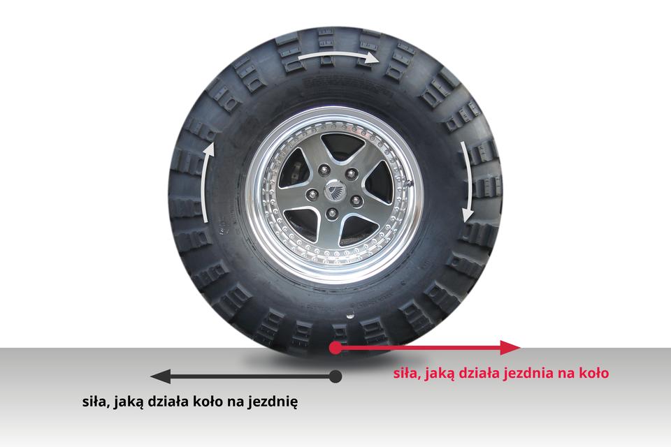 Schemat przedstawiający odziaływanie powierzchni opony zpowierzchnią jezdni podczas ruchu pojazdu.