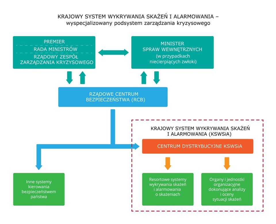 Ilustracja przedstawia schemat struktury wobrębie której istnieje Krajowy System Wykrywania Skażeń iAlarmowania. Rozpisane są wnim zależności pomiędzy KSWSiA, jego podjednostkami oraz organami zwierzchnymi. Itak główną częścią systemu jest Centrum Dystrybucyjne KSWSiA przekazujące dyspozycje Resortowym systemom wykrywania skażeń ialarmowania onich oraz Organom ijednostkom organizacyjnym analizującym ioceniającym sytuację skażeń. Sam System stanowi, wraz zinnymi systemami kierującymi bezpieczeństwem państwa, część Rządowego Centrum Bezpieczeństwa (RCB). Jest to organ podlegający bezpośrednio premierowi iRadzie Ministrów wraz zRządowym Zespołem Zarządzania Kryzysowego, awsytuacjach nagłych Ministrowi Spraw Wewnętrznych.