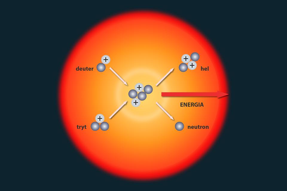 Schemat przedstawiający Słońce jako reaktor termojądrowy