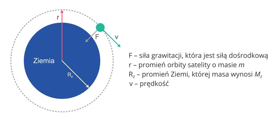 """Ilustracja przedstawia schemat ruchu ciała po orbicie okołoziemskiej. Tło białe. Wlewej części rysunek, wprawej części napisy. Rysunek: duży okrąg, szara przerywana linia. Wewnątrz okręgu ciemnoniebieskie koło. Koło podpisane """"Ziemia"""". Od środka koła odchodzą dwie strzałki. Jedna sięga brzegu koła (""""R-z""""), druga sięga szarego okręgu (""""r""""). Strzałki przypominają wskazówki zegara. """"r"""" na godzinie 12, """"R-z"""" na godzinie 16. Na szarym okręgu znajduje się zielone koło (mniej więcej na godzinie 2). Od zielonego koła odchodzą dwie strzałki. Pierwsza strzałka – podpisana """"F"""": szara, krótsza, sięgająca nieco za brzeg niebieskiego koła, zwrócona do środka koła. Druga strzałka – podpisana """"v"""": zielona, nieco dłuższa od szarej, skierowana na zewnątrz do prawego dolnego rogu. Razem zszarą strzałką tworzy kąt prosty. Napisy wprawej części ilustracji, od góry: """"F – siła grawitacji, która jest siłą dośrodkową""""; """"r – promień orbity satelity omasie m""""; """"R-z – promień Ziemi, której masa wynosi M-z""""."""