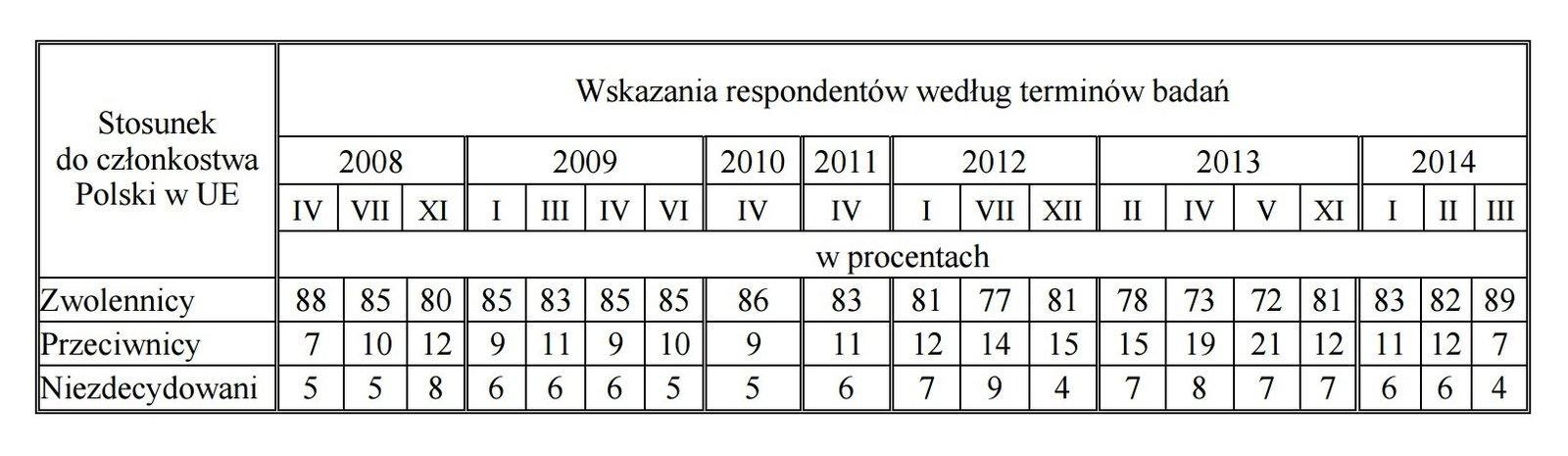 Tabela zdanymi ankiety - stosunek do członkostwa Polski wUE