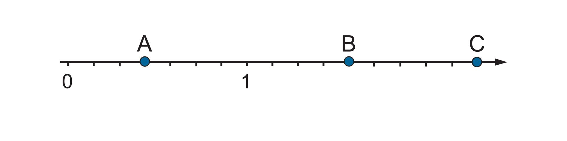 Rysunek osi liczbowej zzaznaczonymi punktami 0 i1. Odcinek jednostkowy podzielony na 7 równych części. Punkt Awyznacza 3 części za punktem 0. Punkt Bwyznacza 4 części za punktem 1. Punkt Cwyznacza 9 części za punktem 1.