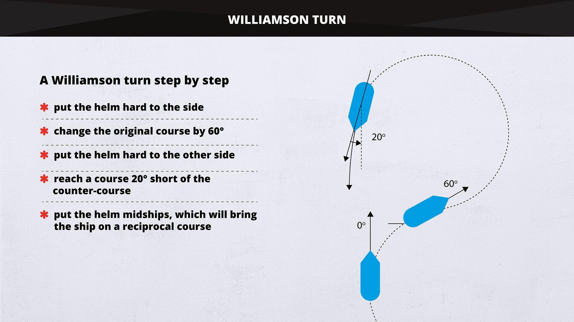 The image presents aschematic representation of aWilliamson turn. Grafika wschematyczny sposób pokazuje pętlę Williamsona.