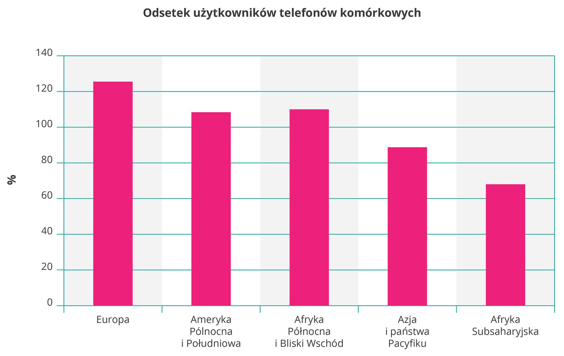 Na ilustracji wykres słupkowy. Na osi pionowej zlewej strony wartości od zera do stu czterdziestu wprocentach, odsetek użytkowników telefonów komórkowych. Na osi poziomej opisano: Europa, Ameryka Północna iPołudniowa, Afryka Północna iBliski Wschód, Azja ipaństwa Pacyfiku, Afryka Subsaharyjska. Pięć różowych słupków, maleją od stu dwudziestu, Europa, do siedemdziesięciu, Afryka Subsaharyjska.