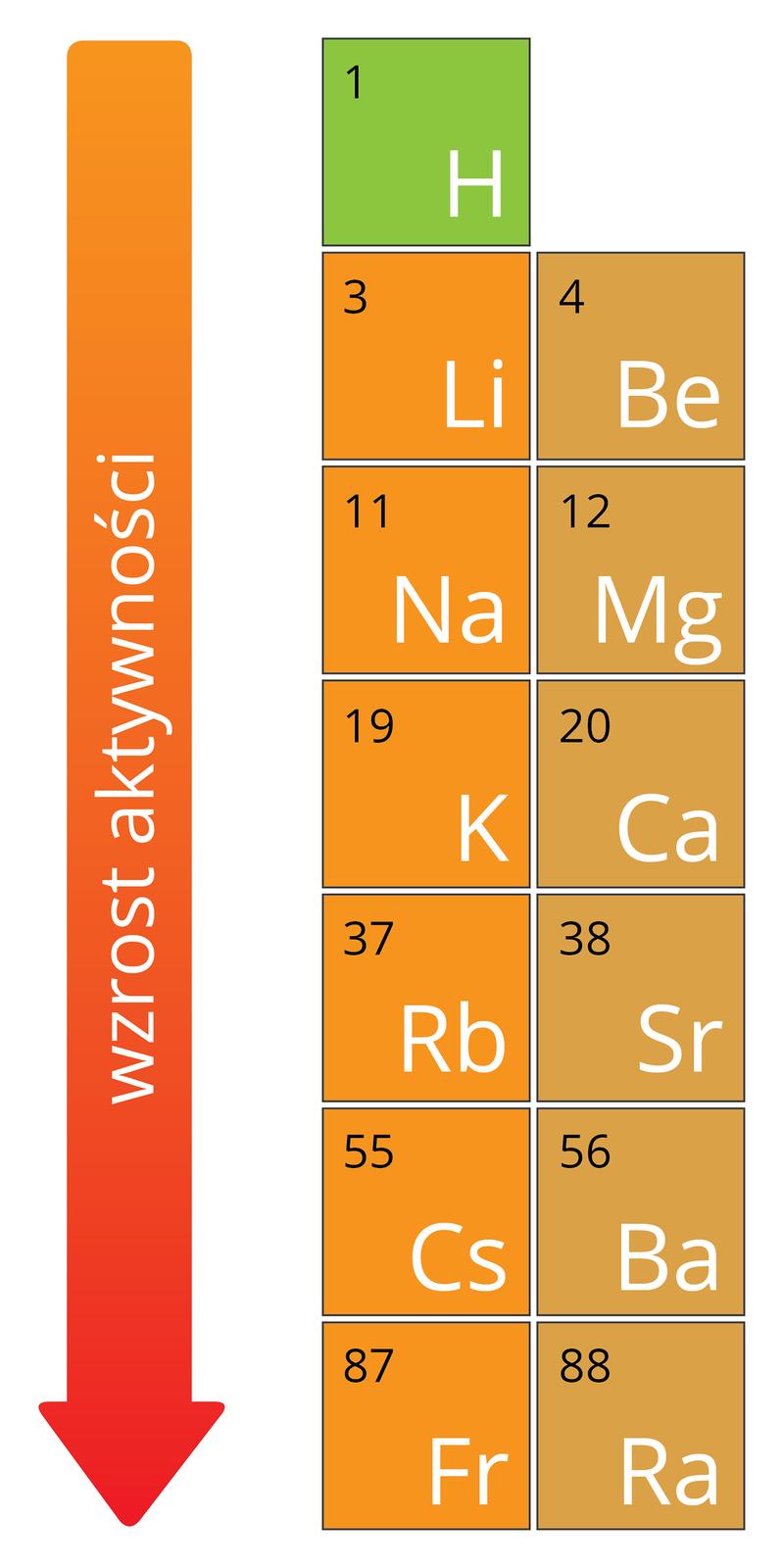 Ilustracja przedstawia fragment układu okresowego pierwiastków. Dwie pierwsze grupy, litowce wkolorze pomarańczowym iberylowce wkolorze brązowym wraz zwodorem, który jednak wyróżniono zielonym kolorem odpowiadającego mu kwadratu. Pola układu okresowego nie zawierają wszystkich informacji opierwiastkach, ajedynie symbol iliczbę atomową. Po lewej stronie tego wycinka znajduje się równoległa do bocznej krawędzi układu okresowego strzałka skierowana wdół okolorze przechodzącym od pomarańczowego ugóry wczerwony na dole znapisem Wzrost aktywności.