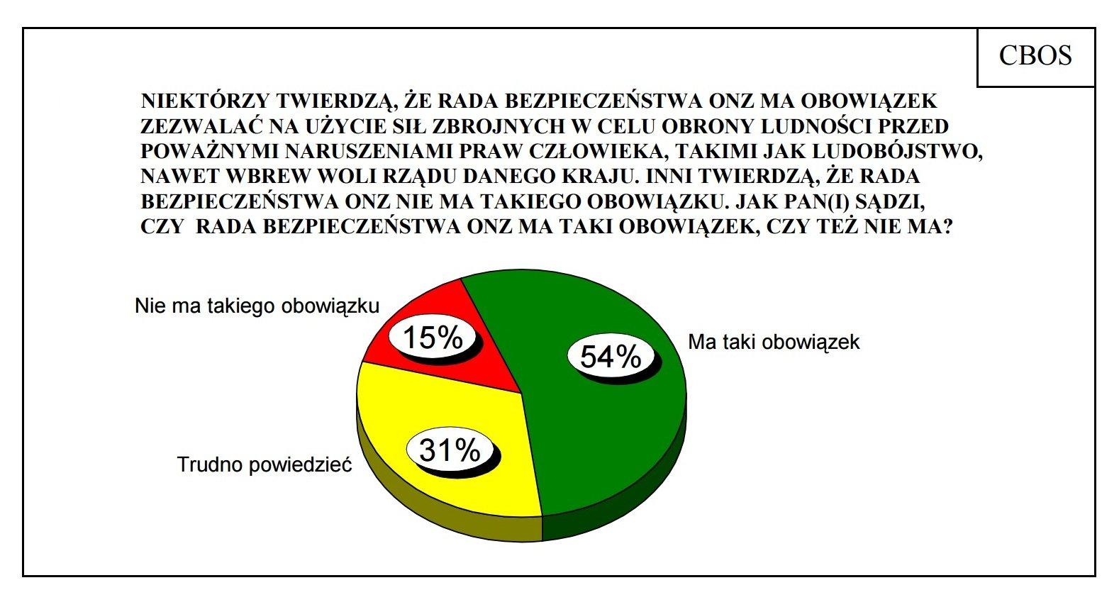 Wyniki ankiety na temat działania rady bezpieczeństwa ONZ