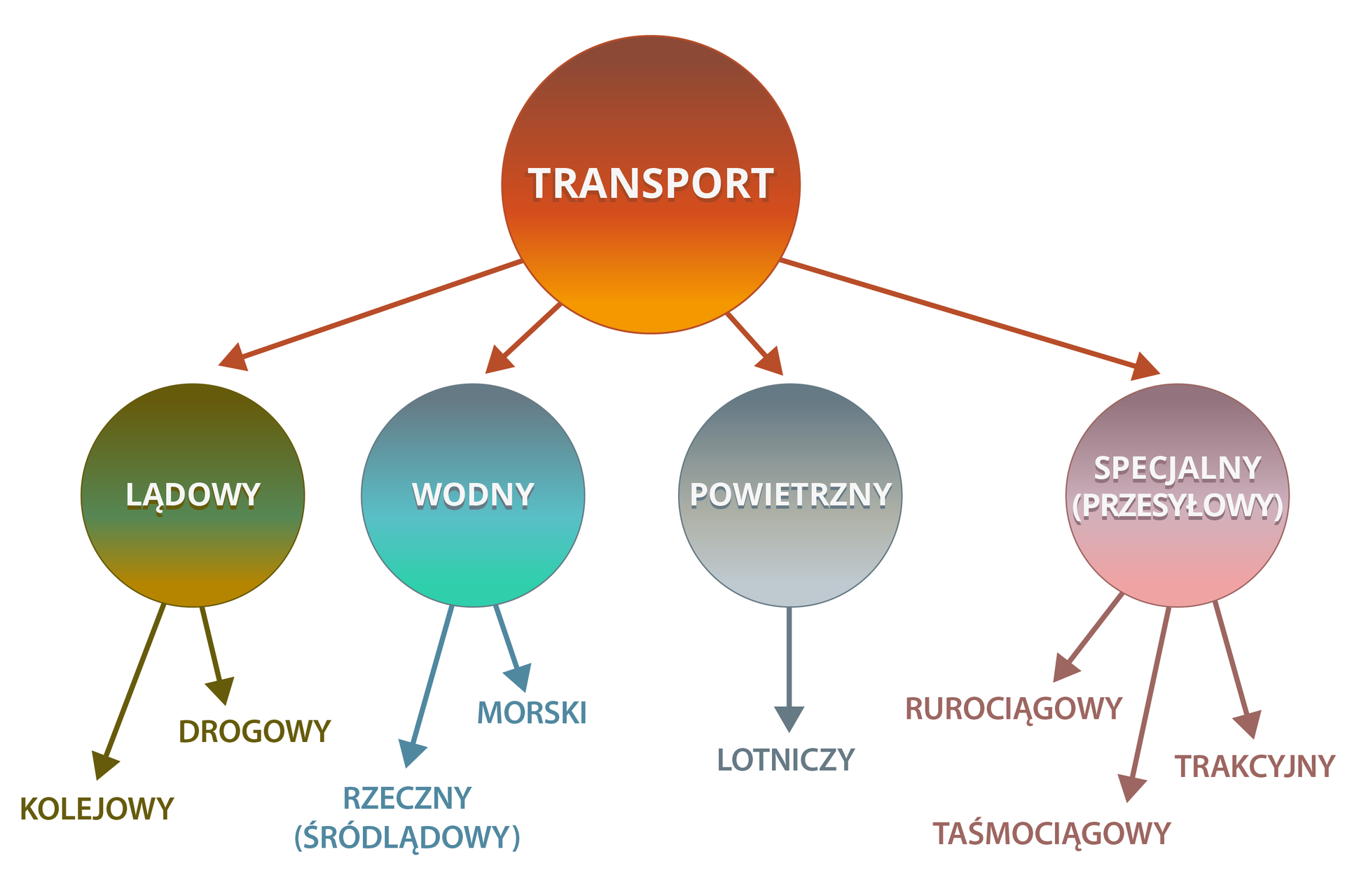 Na ilustracji schemat podziału transportu na lądowy (drogowy ikolejowy), wodny (rzeczny imorski), powietrzny (lotniczy), specjalny/przesyłowy (rurociągowy, taśmociągowy, trakcyjny).