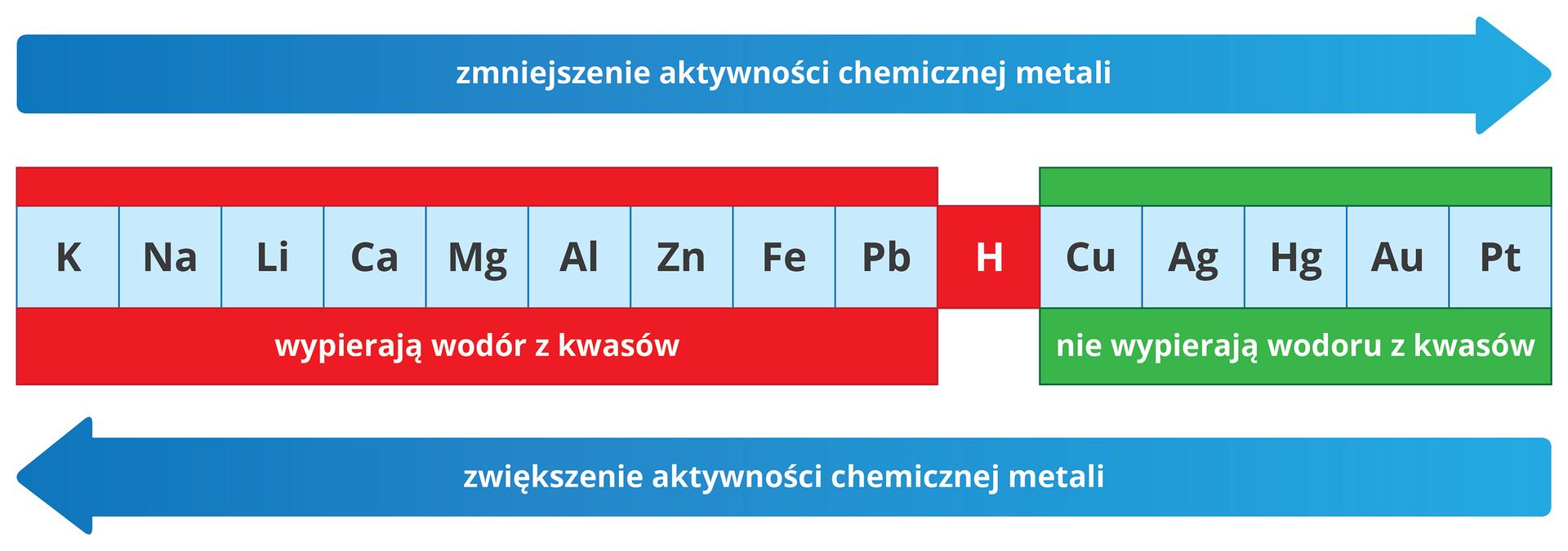 Ilustracja przedstawia szereg aktywności metali wpostaci niebieskiego paska, podzielonego na piętnaście kwadratowych pól. Wkażdym polu umieszczono symbol jednego pierwiastka. Licząc od lewej są to: K, Na, Li, Ca, Mg, Al, Zn, Fe, Pb, H, Cu, Ag, Hg, Au, Pt. Wodór, czyli szósty od prawej kwadrat zliterą Hwyróżniony został czerwonym tłem zamiast niebieskiego. Obszar kwadratów dziewięciu pierwiastków na lewo od wodoru otoczony jest tłem wkolorze czerwonym inosi podpis Wypierają wodór zkwasów. Obszar kwadratów pięciu pierwiastków na prawo od wodoru otoczony jest tłem wkolorze zielonym inosi podpis Nie wypierają wodoru zkwasów. Nad szeregiem aktywności znajduje się gruba, niebieska strzałka wskazująca wprawo znapisem Zmniejszenie aktywności chemicznej metali. Poniżej szeregu aktywności podobna niebieska strzałka, ale skierowana wlewo oznaczona jest napisem Zwiększenie aktywności metali.