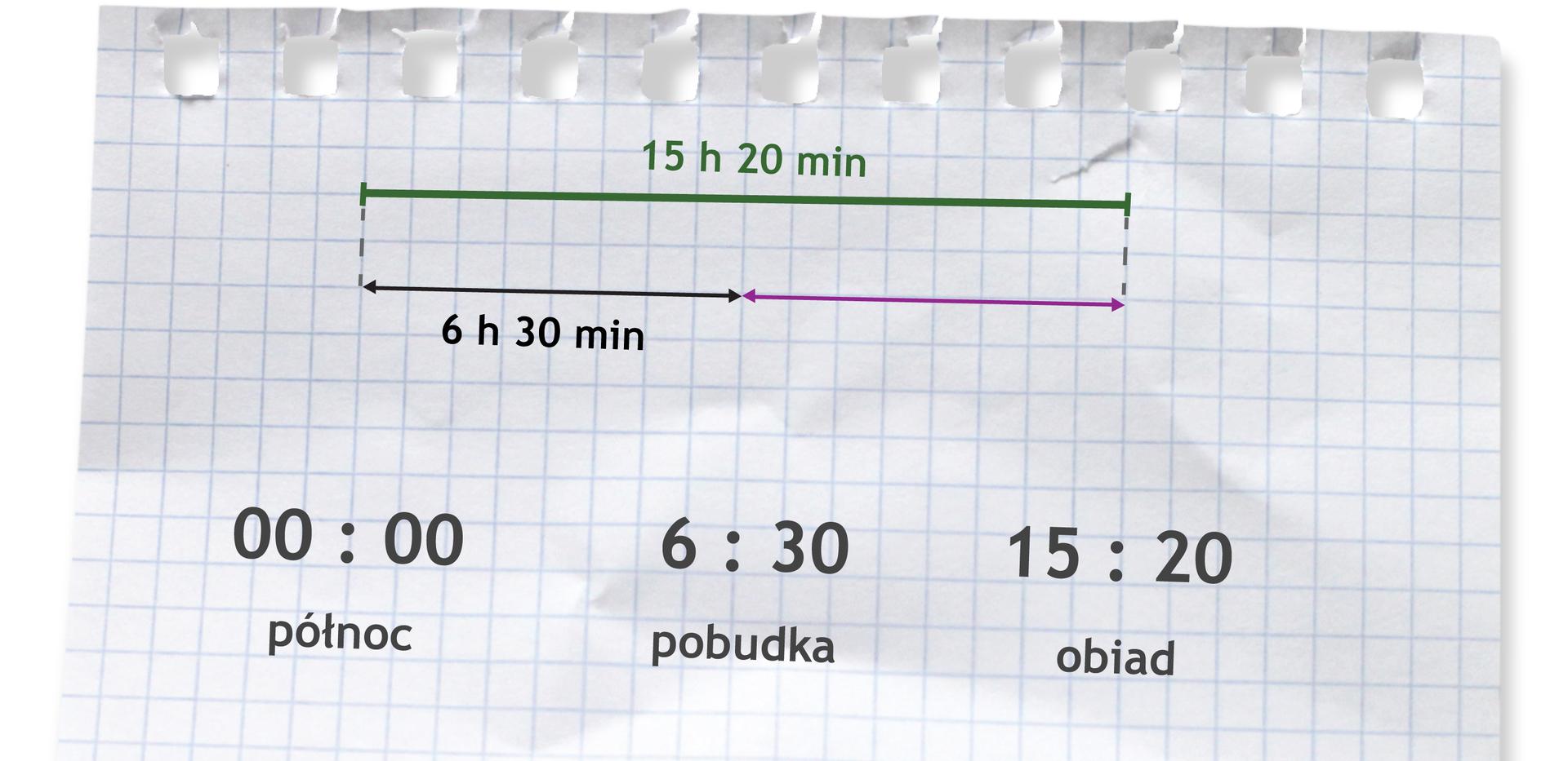 Rysunek odcinka podzielonego na dwie równe części. Pod pierwszą częścią napisane 6 h30 min. Nad odcinkiem napisane 15 h20 min. Zapis 00:00 (północ), 6:30 (pobudka), 15:20 (obiad).