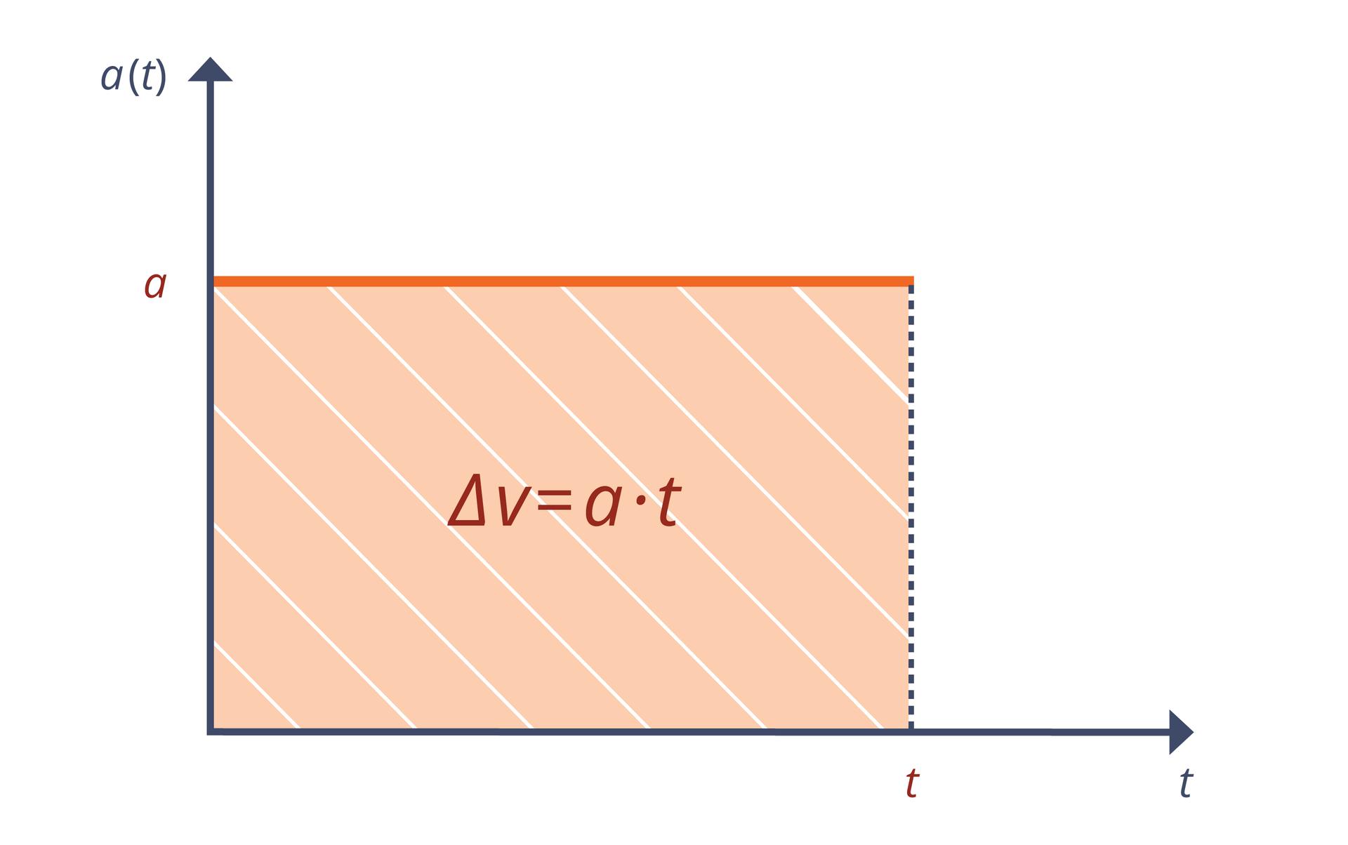 """Ilustracja przedstawia wykres. Tło białe. Oś odciętych opisana jako """"t"""". Oś rzędnych opisana jako """"a (t)"""". Na wykresie pomarańczowy odcinek. Odcinek równoległy do osi odciętych. Początek na osi rzędnych, wokoło trzech czwartych jej wysokości, wpunkcie """"a"""". Na osi odciętych zaznaczono punkt """"t"""" (w około czterech piątych jej długości). Na wykresie zaznaczono obszar pod odcinkiem. Tworzy on prostokąt. Wśrodku umieszczono wzór: ∆v = a• t."""