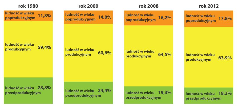 Na ilustracji cztery wykresy słupkowe strukturalne: struktura wieku Polaków wlatach 1980, 2000, 2008, 2012. <table><tr><td></td><td>1980</td><td>2000</td><td>2008</td><td>2012</td></tr><tr><td>Ludność wwieku</br>poprodukcyjnym</td><td>11,8%</td><td>14,8%</td><td>16,2%</td><td>17,8%</td></tr><tr><td>Ludność wwieku</br>produkcyjnym</td><td>59,4%</td><td>60,6%</td><td>64,5%</td><td>63,9%</td></tr><tr><td>Ludność wwieku</br>przedprodukcyjnym</td><td>28,8%</td><td>24,4%</td><td>19,3%</td><td>18,3%</td></tr></table>