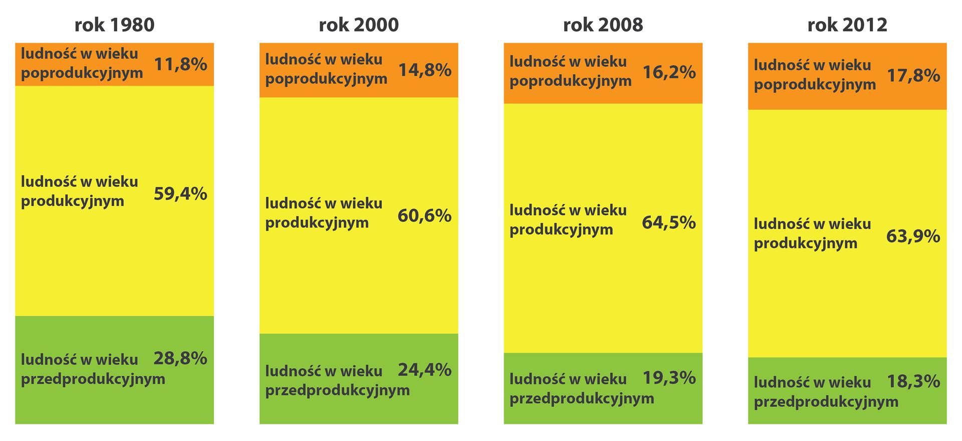 Na ilustracji cztery wykresy słupkowe strukturalne: struktura wieku Polaków wlatach 1980, 2000, 2008, 2012. 1980200020082012Ludność wwiekupoprodukcyjnym11,8%14,8%16,2%17,8%Ludność wwiekuprodukcyjnym59,4%60,6%64,5%63,9%Ludność wwiekuprzedprodukcyjnym28,8%24,4%19,3%18,3%