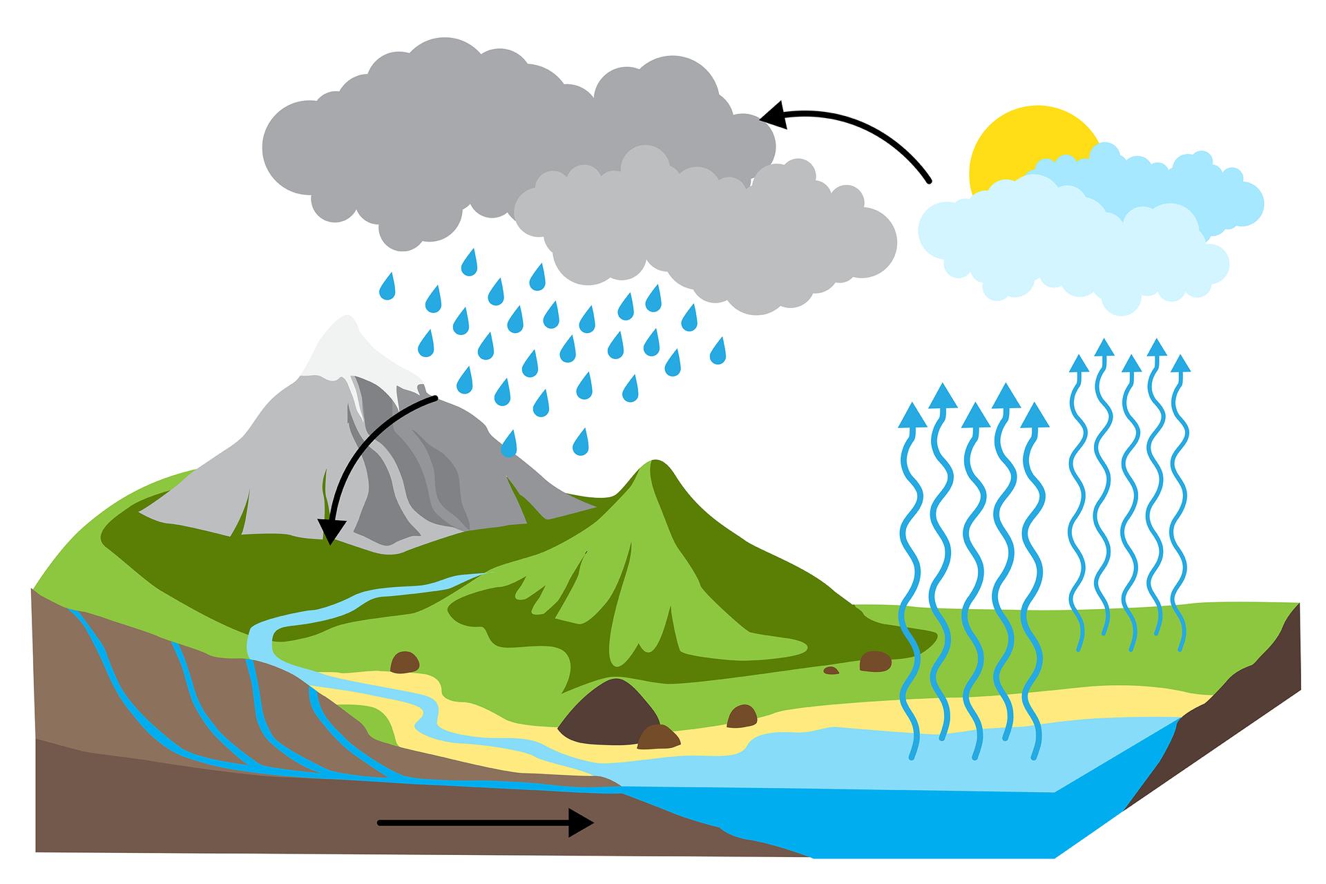 Ilustracja przedstawia graficzny opis obiegu wody wprzyrodzie. Rysunek wycinka krajobrazu zgórami zlewej strony wtle, wzgórzami zrzeką zlewej strony na pierwszym planie, wodami podziemnymi pod wzgórzami irzeką, pojedynczym wzgórzem wcentrum, polaną zprawej strony wtle ibrzegiem morza zlewej strony na pierwszym planie. Rzeka iwody podziemne wpływają do morza, co symbolizuje czarna strzałka skierowana wprawo. Woda paruje zmorza itrawiastej ziemi, co symbolizują niebieskie pofałdowane strzałki skierowane wgórę izamienia się wchmury przesłaniające tarczę słoneczną. Od jasnych chmur po prawej stronie prowadzi strzałka wlewo do ciemnych, burzonych chmur po lewej stronie. Zburzowych chmur nad górami pada deszcz. Czarna strzałka pokazuje przejście wody deszczowej do rzeki istrumieni.