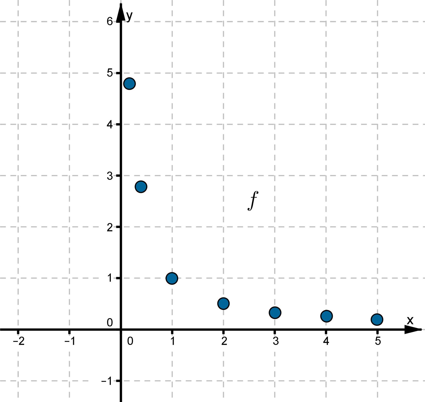 Wykres funkcji składa się siedmiu punktów leżących wpierwszej ćwiartce układu współrzędnych. Dla każdego punktu wraz ze wzrostem argumentu maleje wartość funkcji.