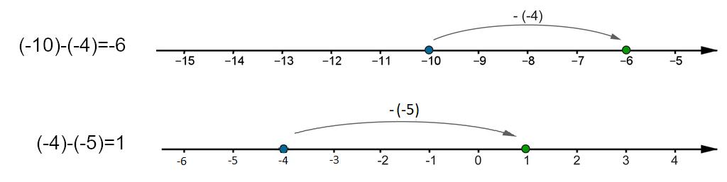 Rysunki osi liczbowych. Na pierwszej osi zaznaczone liczby całkowite od -13 do -5. Poprowadzona strzałka od -10 do -6, która ilustruje działanie (-10) -(-4) =-6. Na drugiej osi zaznaczone liczby całkowite od -6 do 2. Poprowadzona strzałka od -4 do 1, która ilustruje działanie(-4) -(-5) =1.