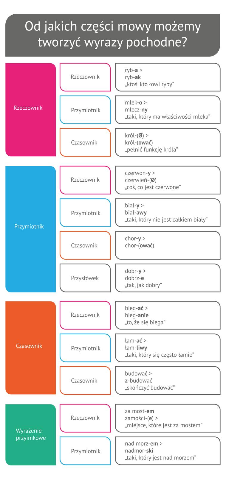 (G3.G.9) Od jakich części mowy możemy tworzyć wyrazy pochodne