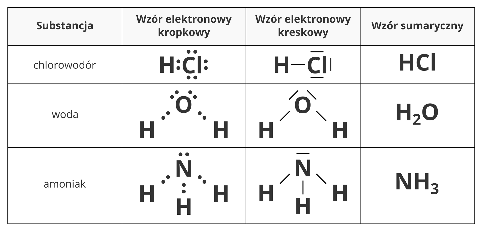 Ilustracja przedstawia tabelę zestawiającą sposoby zapisu wzoru trzech związków chemicznych owiązaniach spolaryzowanych. Licząc od lewej strony kolejno wyszczególniane wtabeli elementy to nazwa substancji, jej wzór elektronowy kropkowy, wzór elektronowy kreskowy, oraz wzór sumaryczny. Pierwszy zprezentowanych związków to chlorowodór owzorze HCl, wktórym wodór zchlorem łączy się za pomocą jednej pary elektronowej. Drugi związek to zwykła woda, czyli H2O. Trzeci związek to omówiony wpoprzednich akapitach amoniak owzorze HN3.