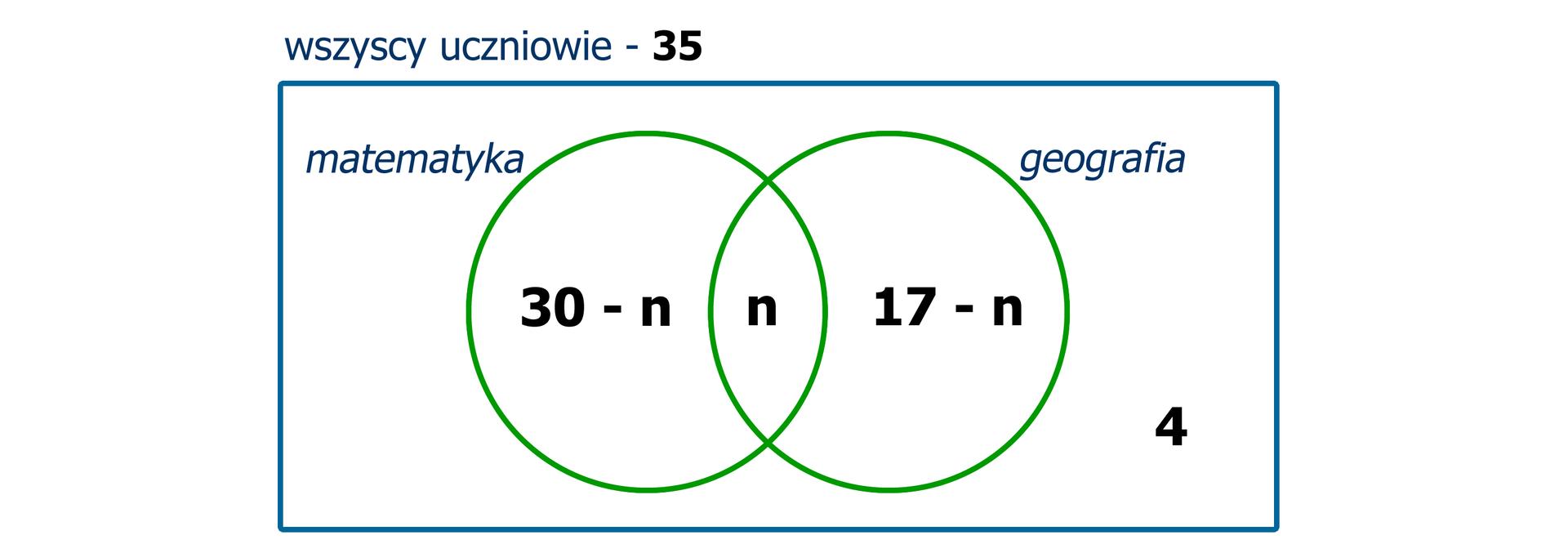 Rysunek okręgów ilustrujących zbiory uczniów, którzy biorą udział wzajęciach zgeografii imatematyki. Zbiór matematyka zawiera elementy: 30 minus n, n. Zbiór geografia zawiera elementy: 17 minus n, n. Część wspólna zbiorów - element n. Poza zbiorami element 4. Zapis: wszyscy uczniowie – 35. Schemat jest rozwiązaniem zadania.